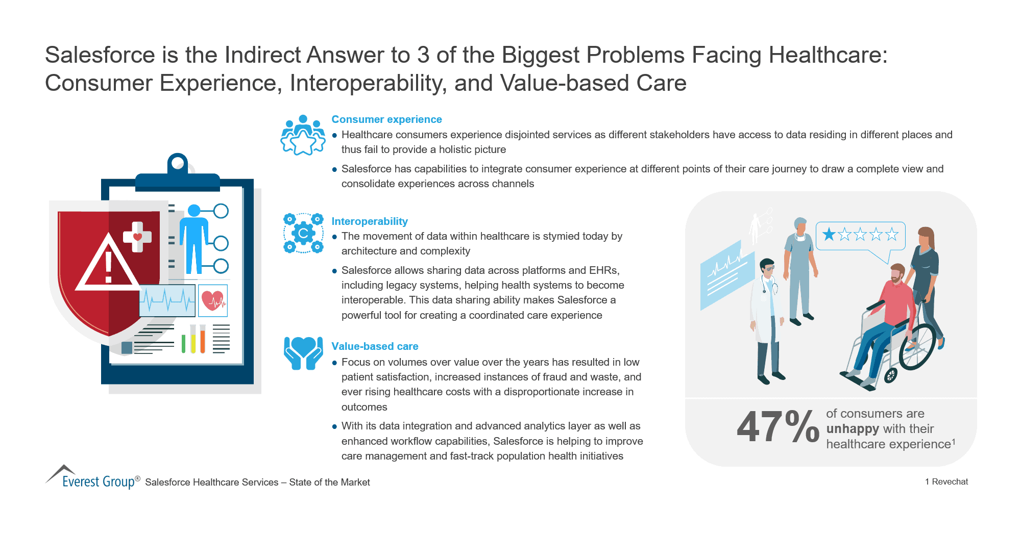 Salesforce is the Indirect Answer to 3 of the Biggest Problems Facing Healthcare