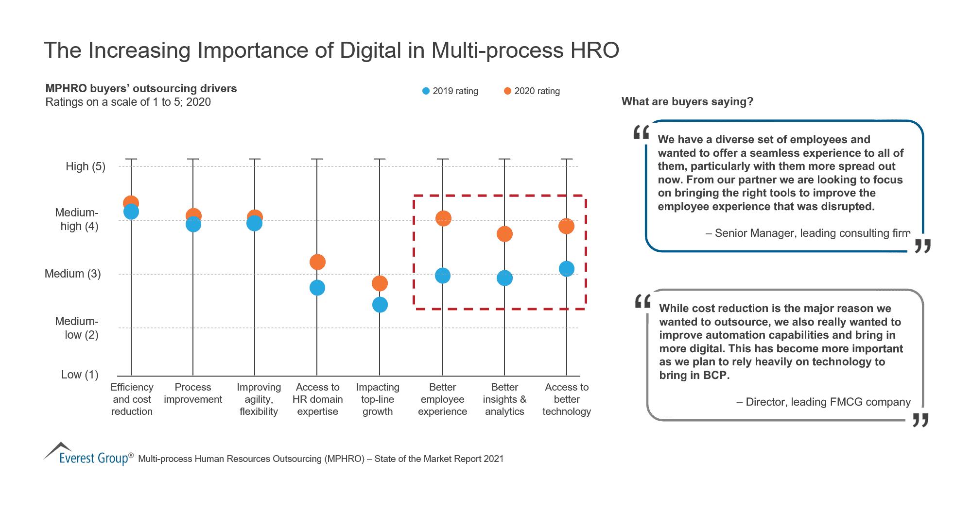 The Increasing Importance of Digital in Multi-process HRO