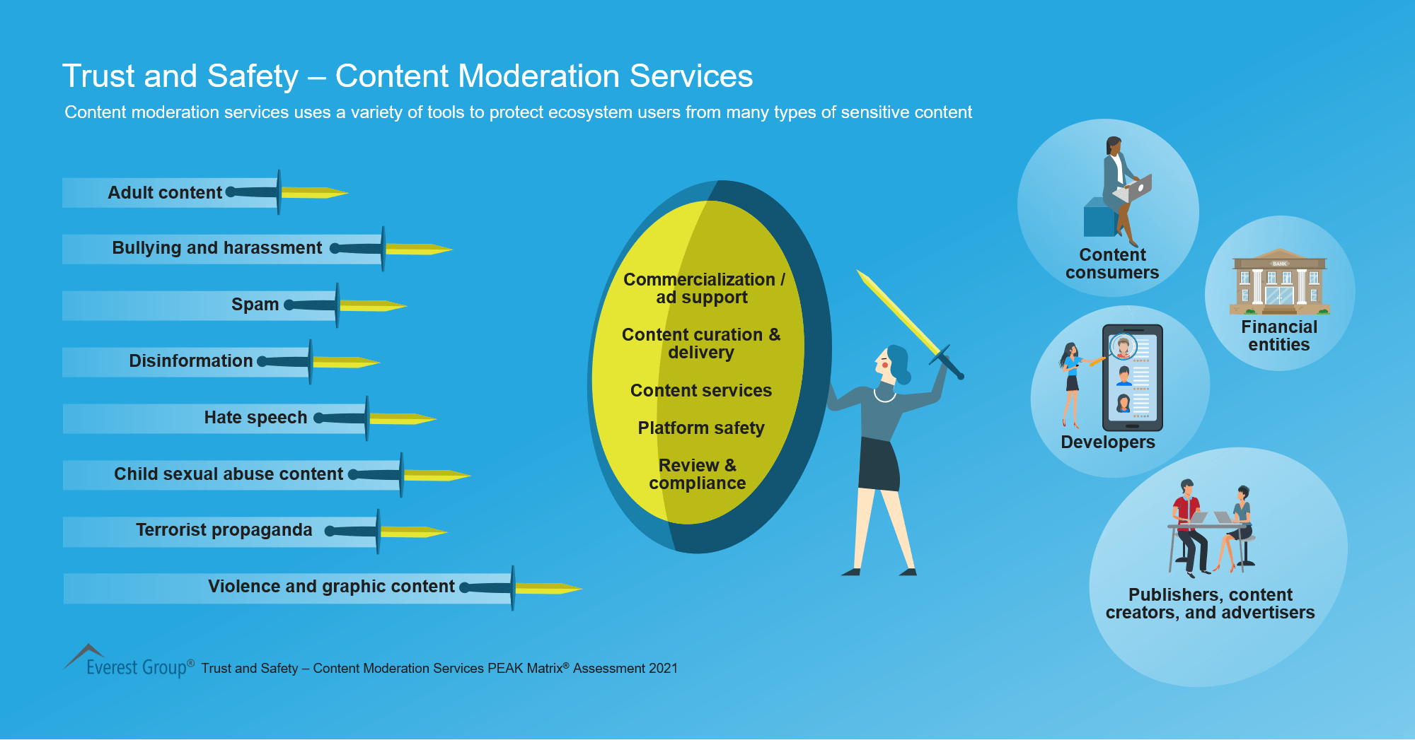 Trust and Safety – Content Moderation Services