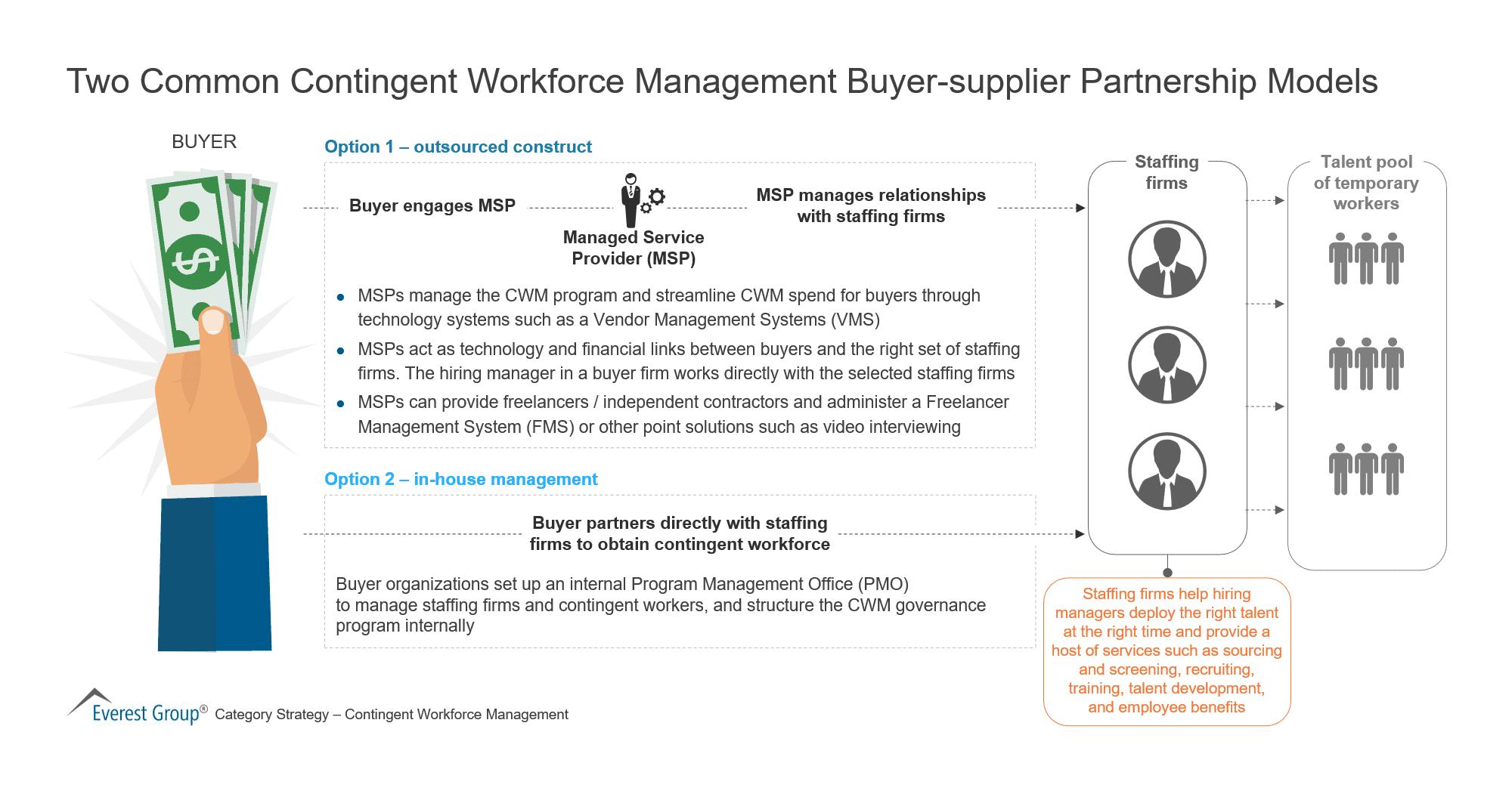 Two Common Contingent Workforce Management Buyer-supplier Partnership Models