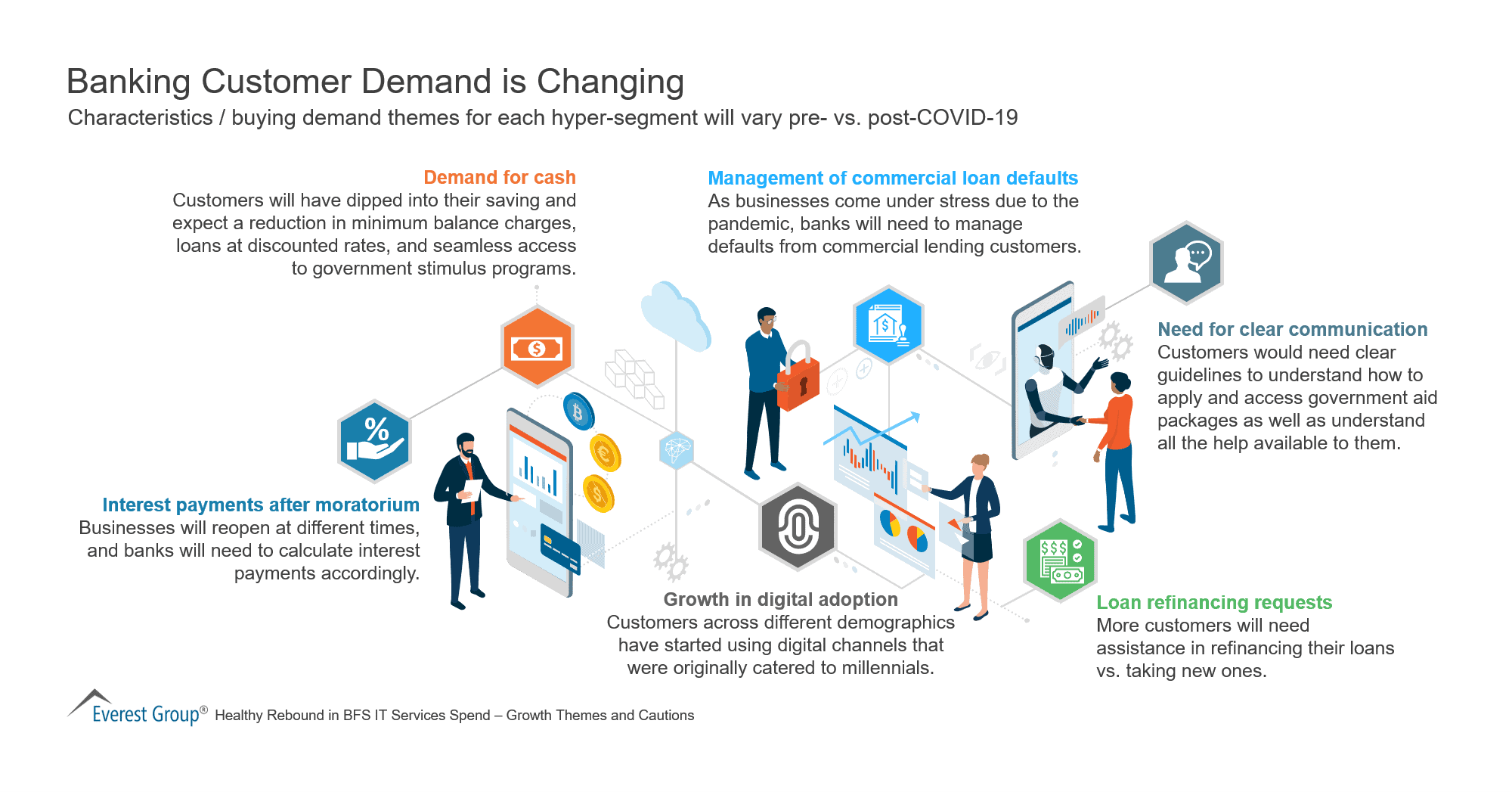 Banking Customer Demand is Changing