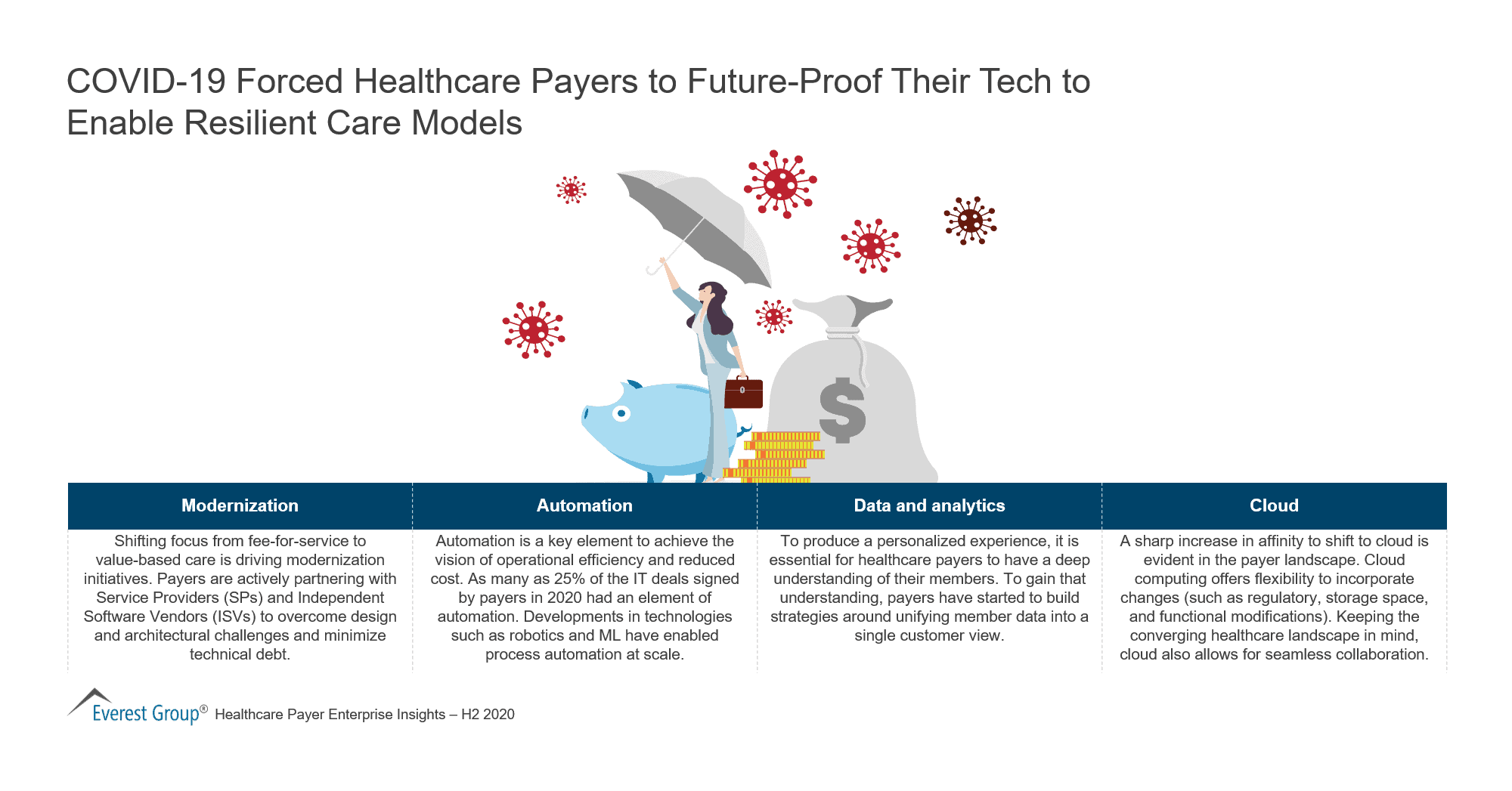 COVID-19 Forced Healthcare Payers to Future-Proof Their Tech