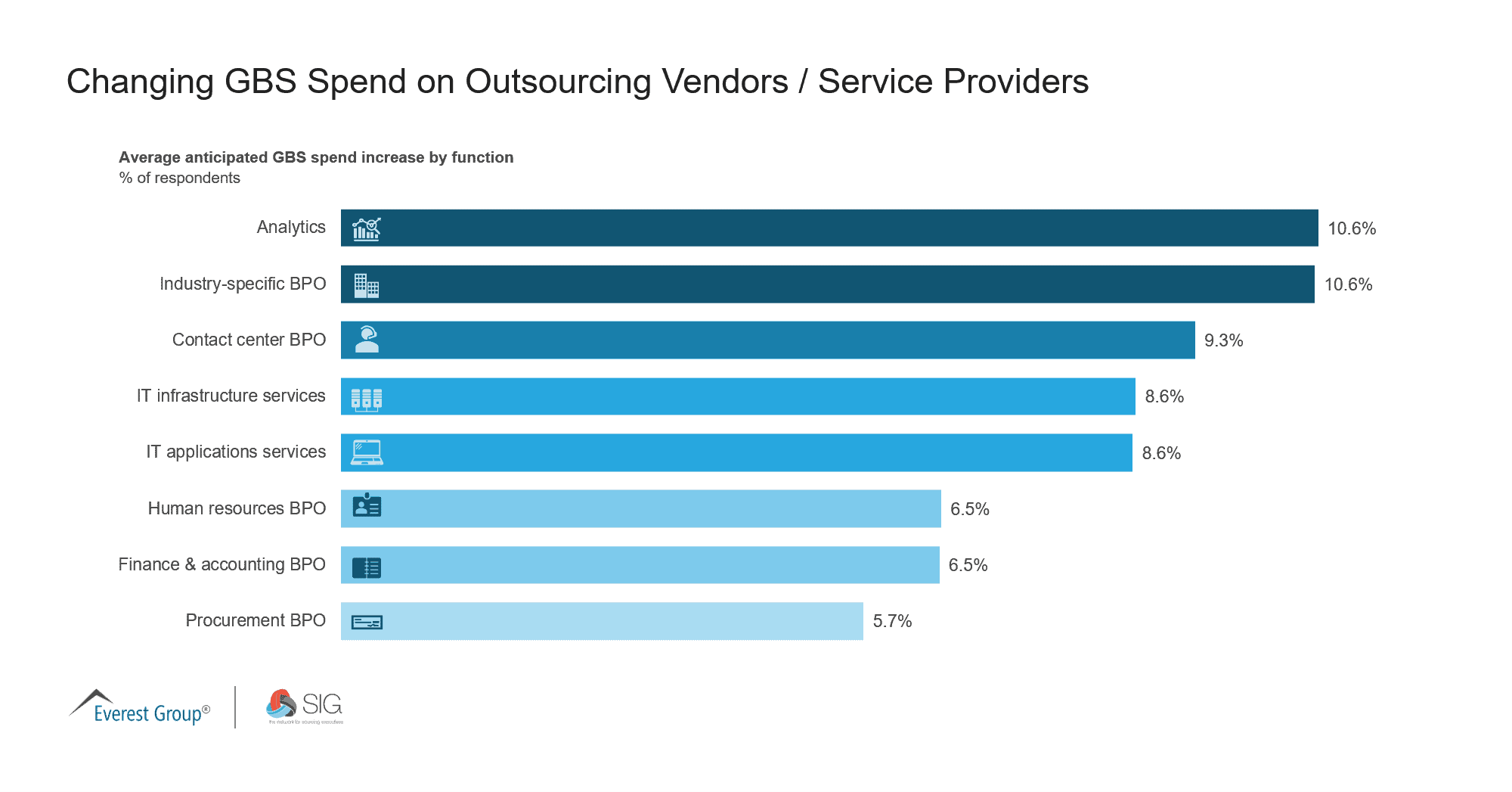 May 2021 Quick Poll | Changing GBS Spend on Outsourcing Vendors - Service Providers