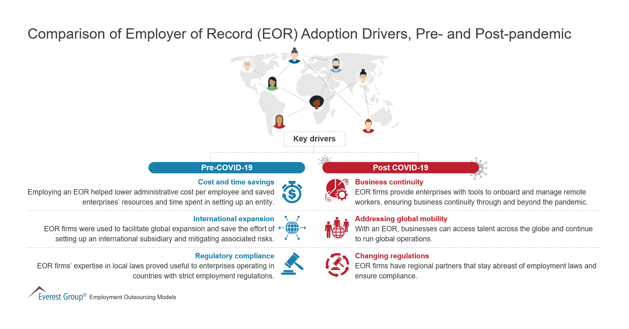Comparison of Employer of Record (EOR) Adoption Drivers, Pre- and Post-pandemic
