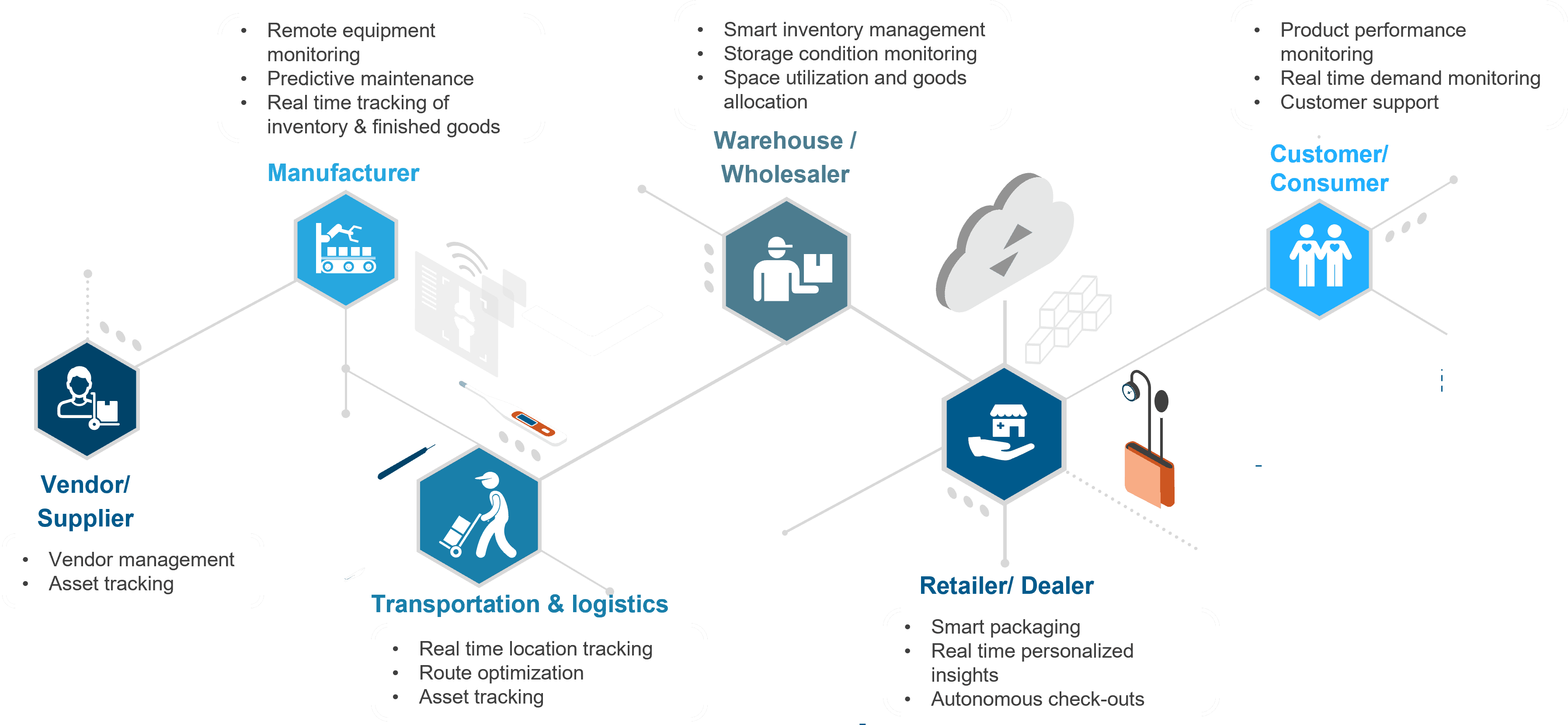 Connected ecosystem for supply chain