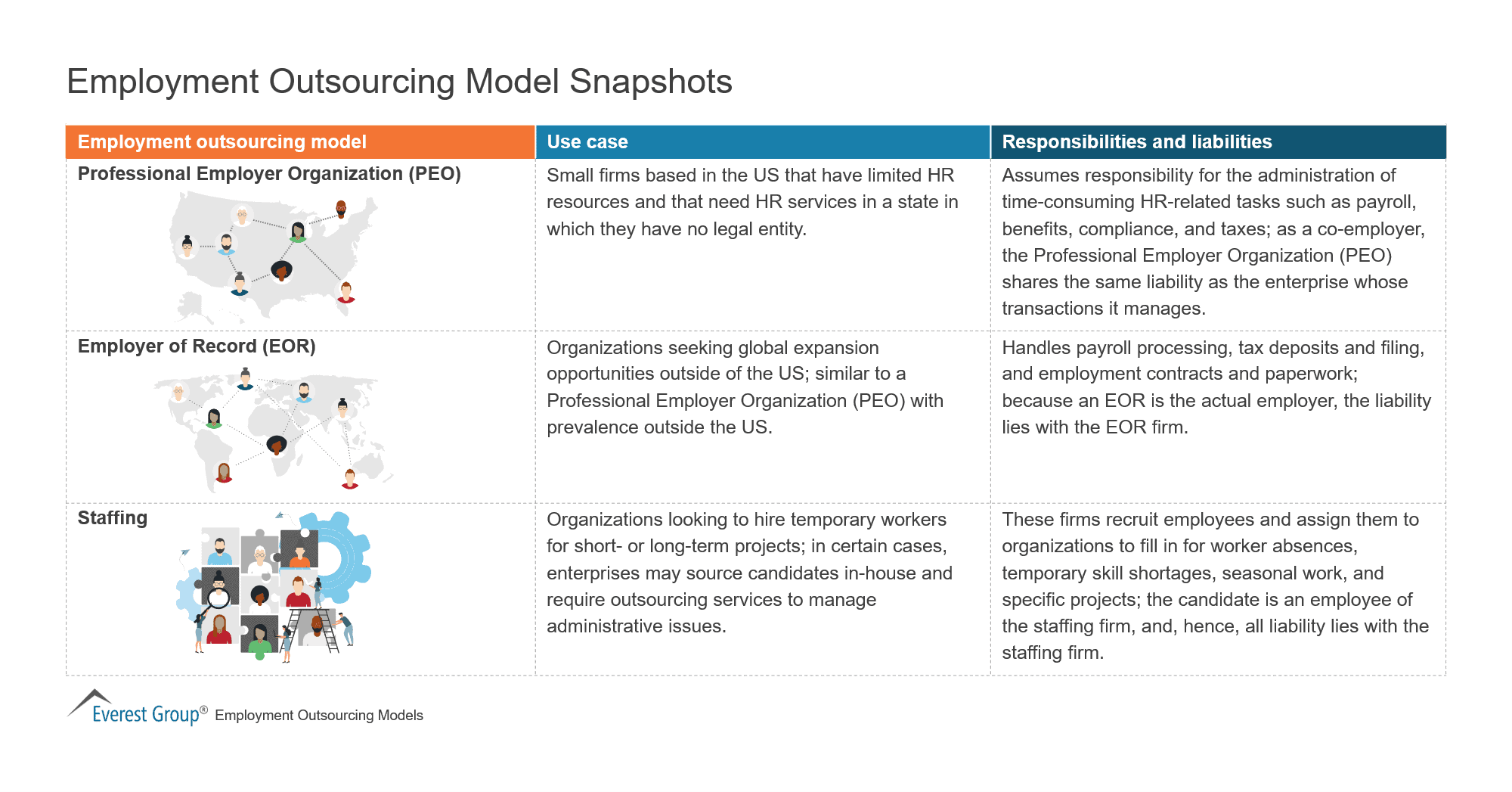 Employment Outsourcing Model Snapshots