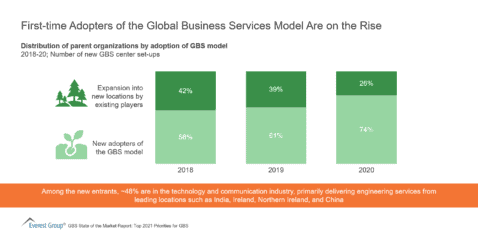 First-time Adopters of the Global Business Services Model Are on the Rise