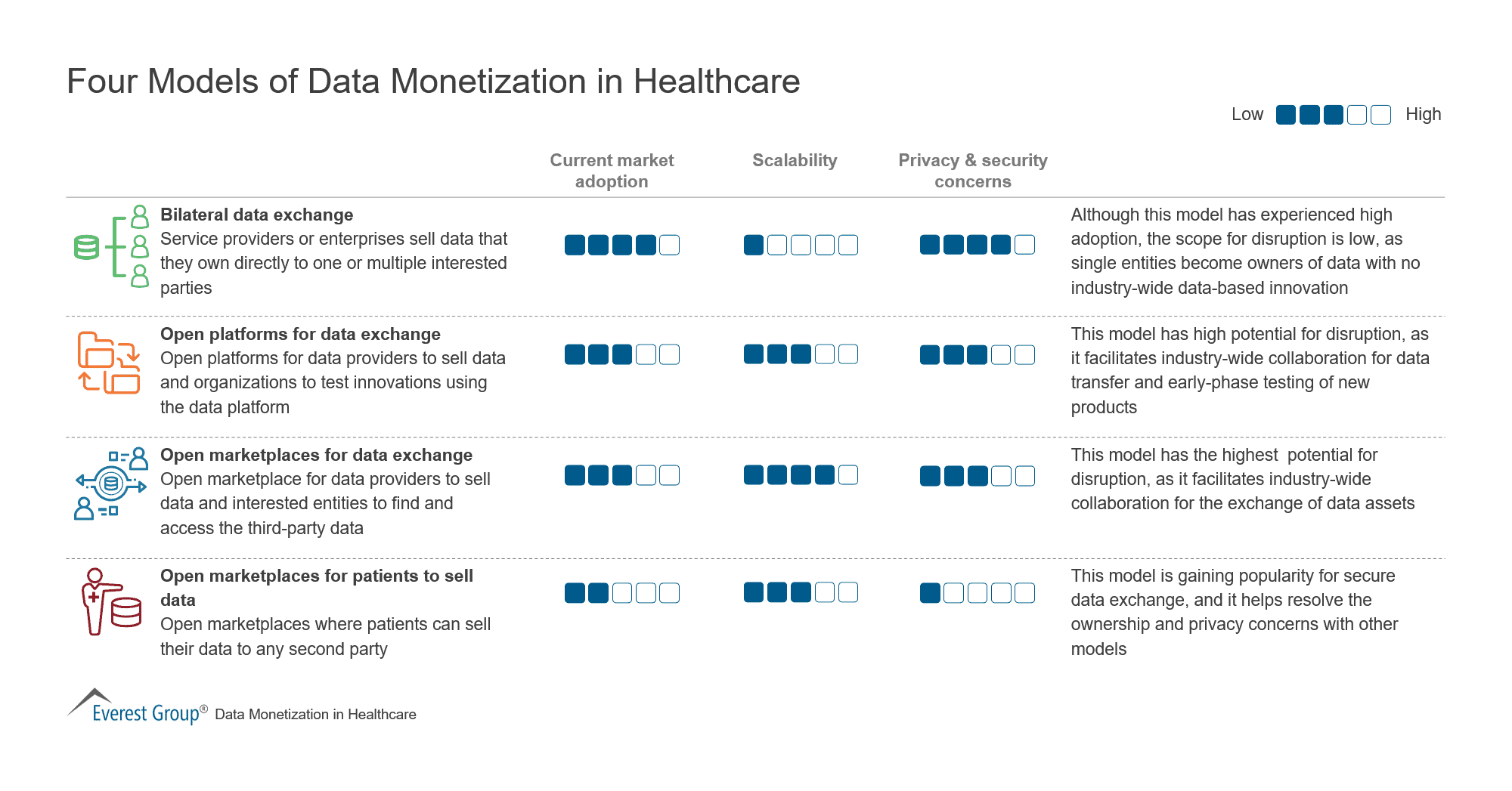 Four Models of Data Monetization in Healthcare