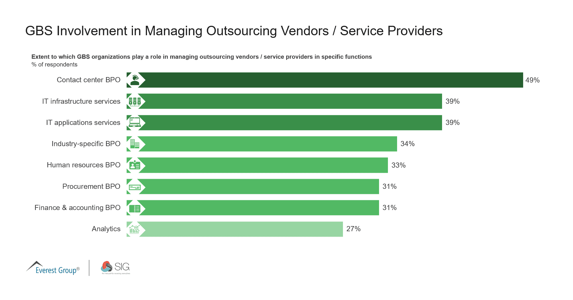 May 2021 Quick Poll | GBS Involvement in Managing Outsourcing Vendors - Service Providers
