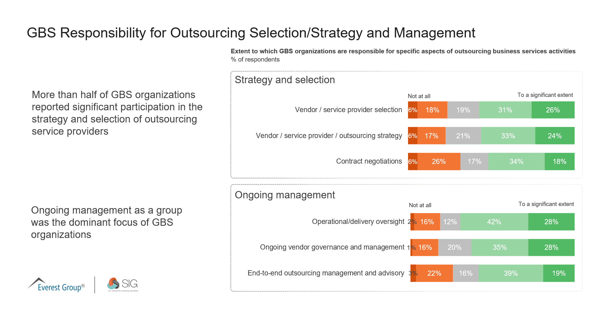 May 2021 Quick Poll | GBS Responsibility for Outsourcing Selection-Strategy and Management