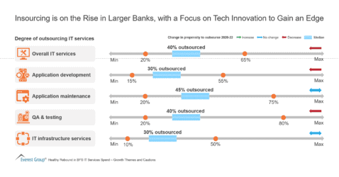 Insourcing is on the Rise in Larger Banks, with a Focus on Tech Innovation to Gain an Edge