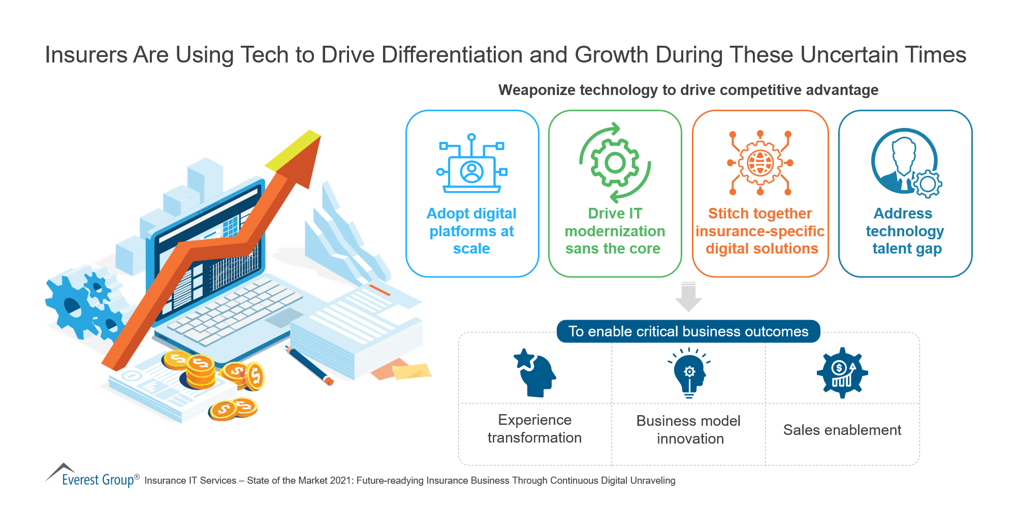 Insurers Are Using Tech to Drive Differentiation and Growth During These Uncertain Times