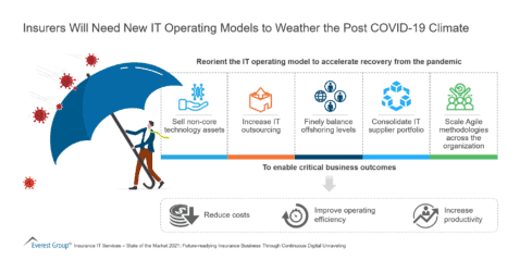 Insurers Will Need New IT Operating Models to Weather the Post COVID-19 Climate