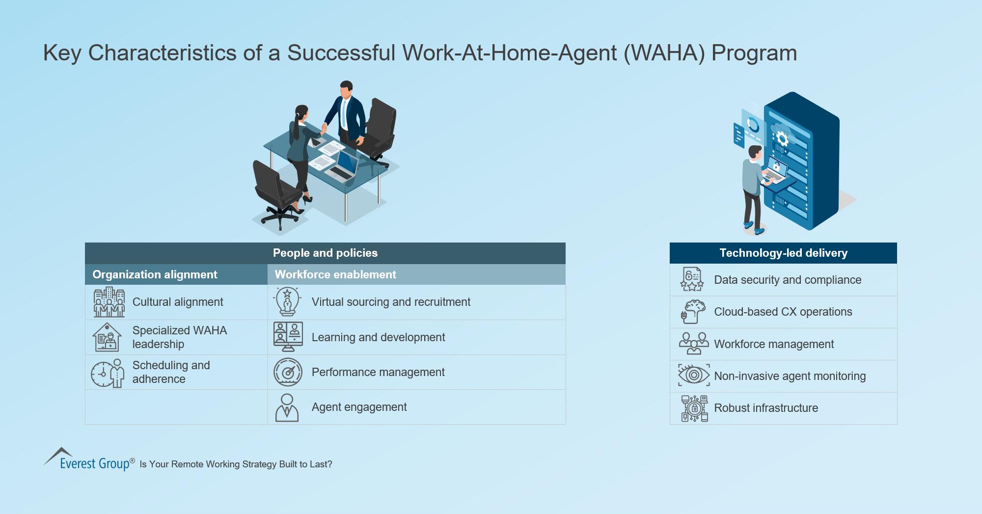 Key Characteristics of a Successful Work-At-Home-Agent (WAHA) Program