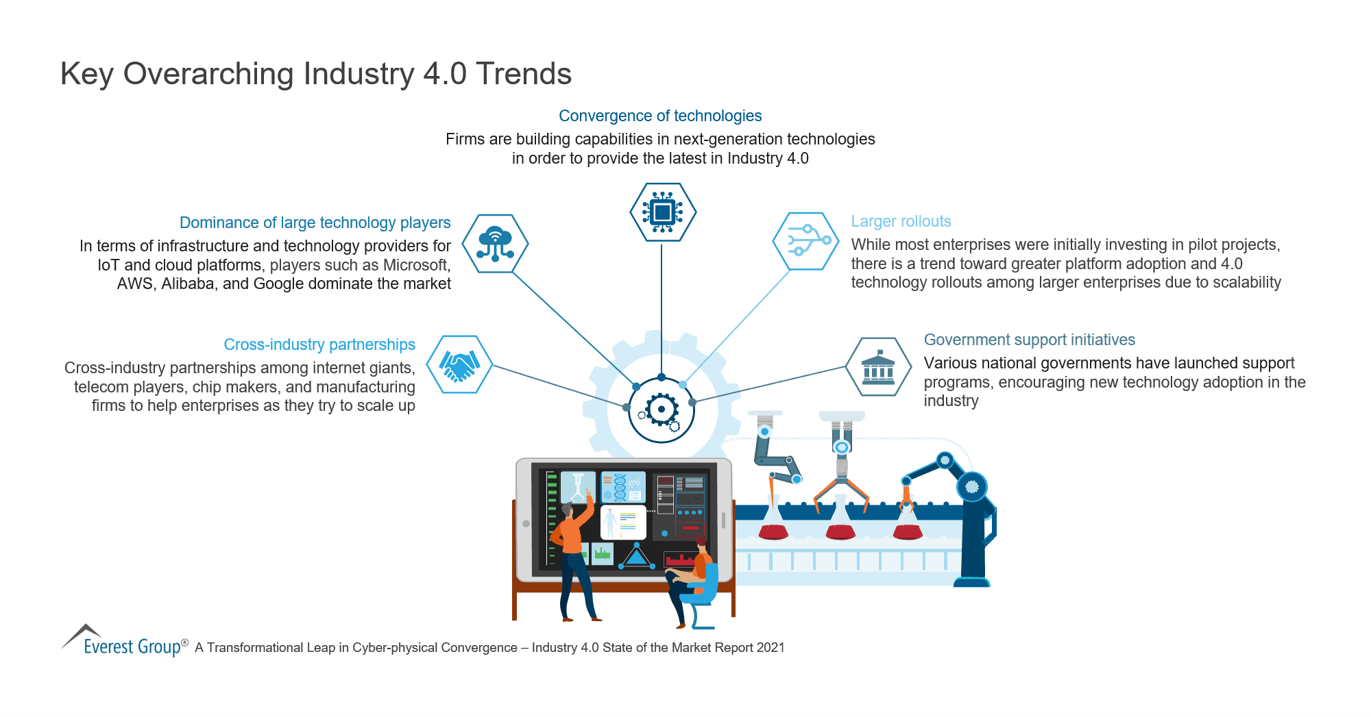 Key Overarching Industry 4 0 Trends