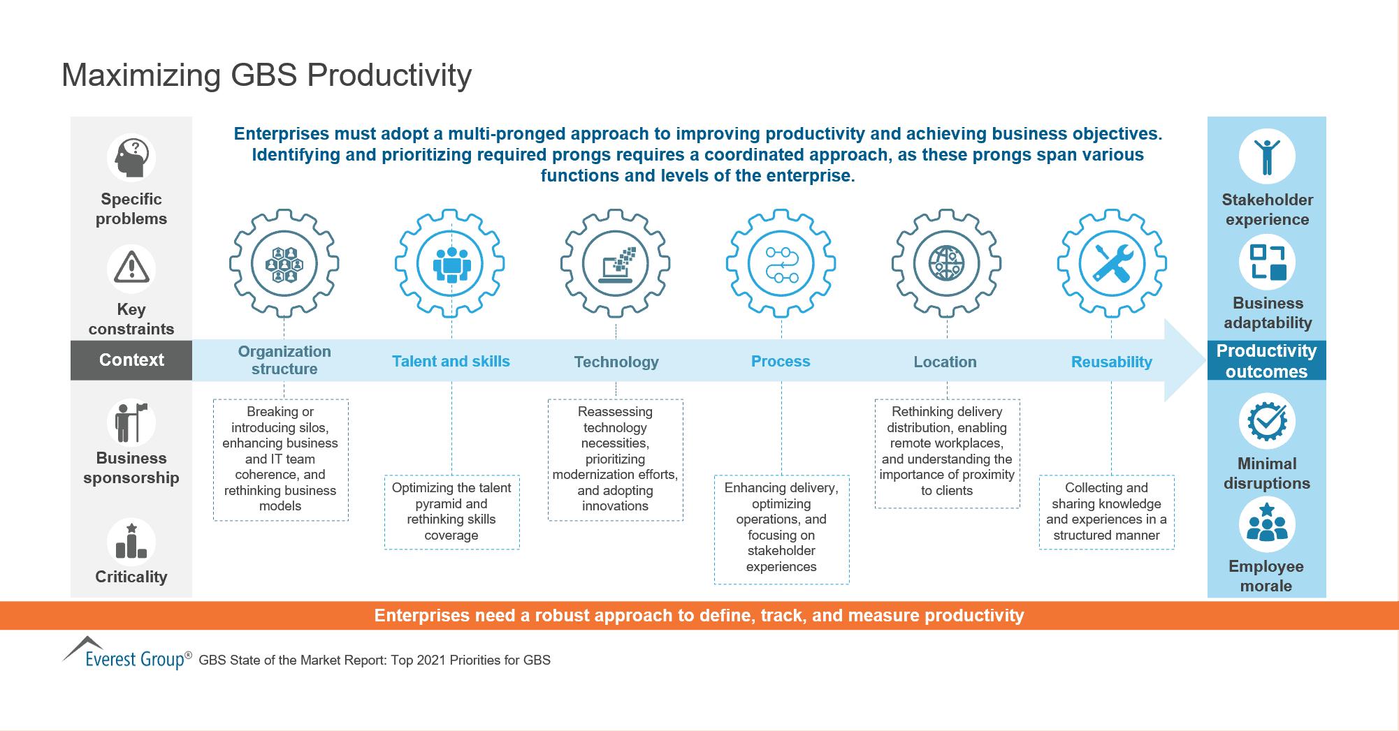Maximizing GBS Productivity