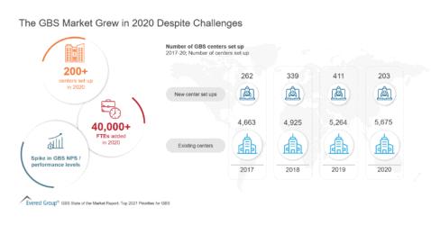 The GBS Market Grew in 2020 Despite Challenges