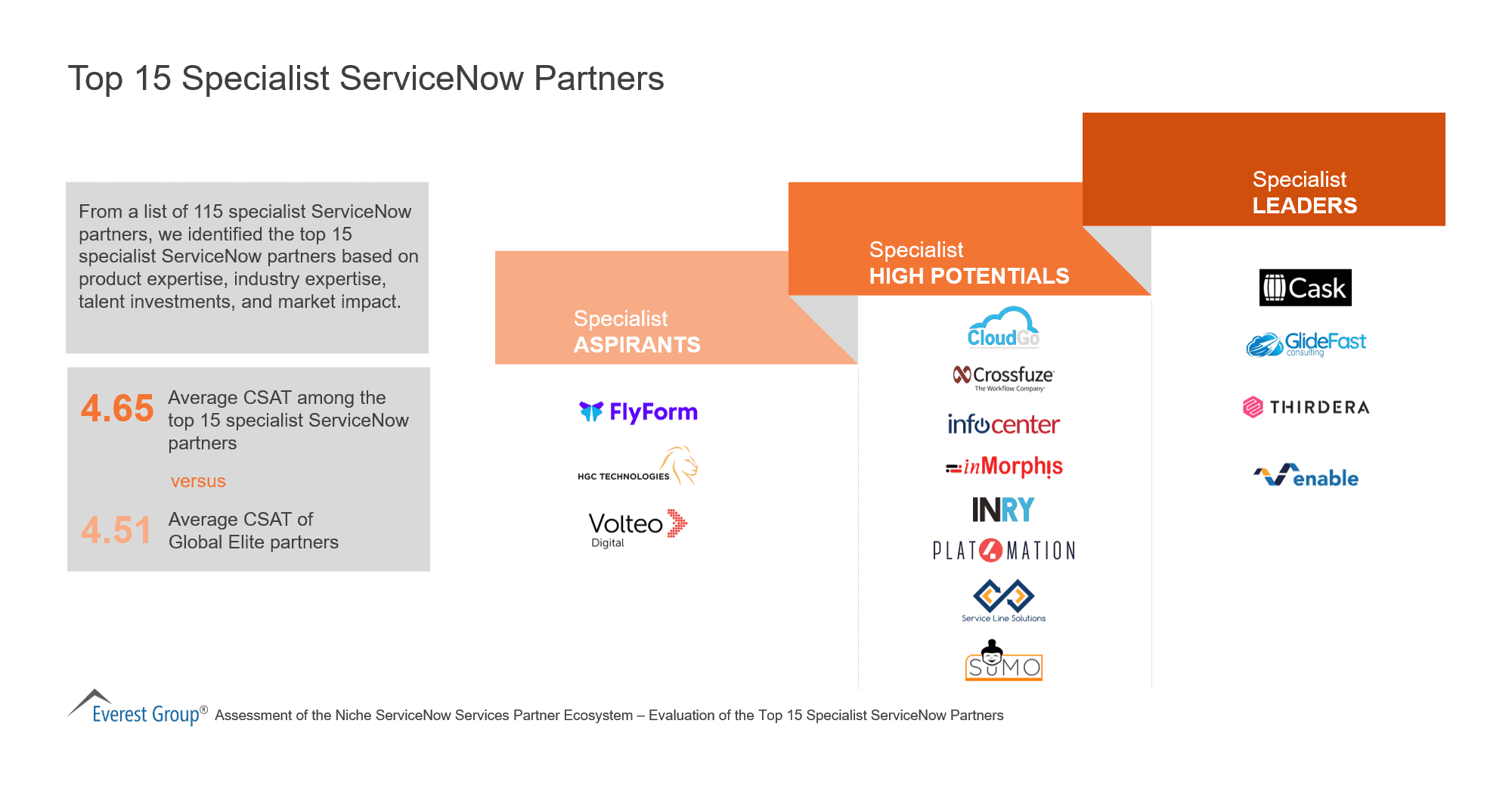 Top 15 Specialist ServiceNow Partners
