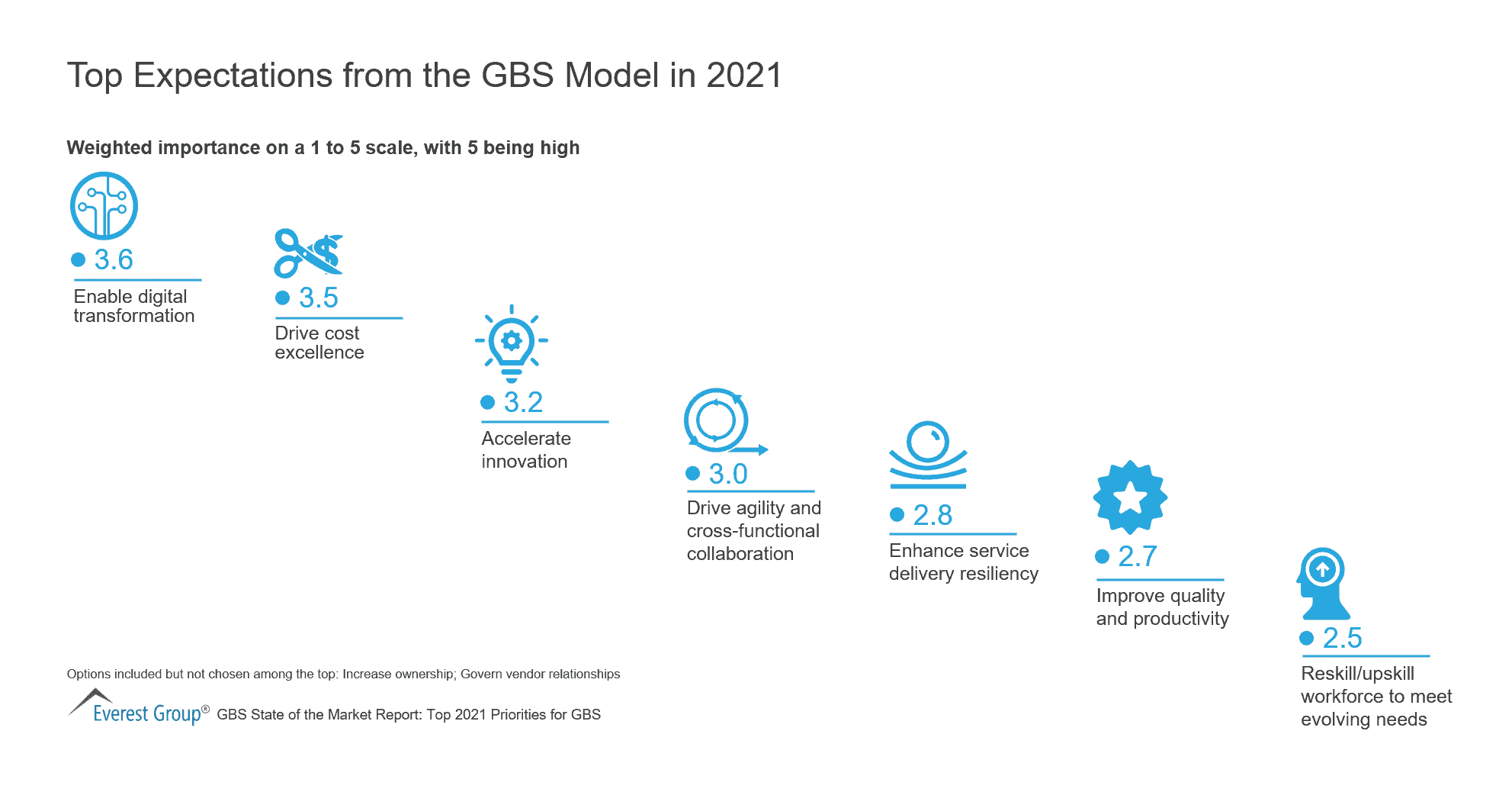 Top Expectations for the GBS Model in 2021