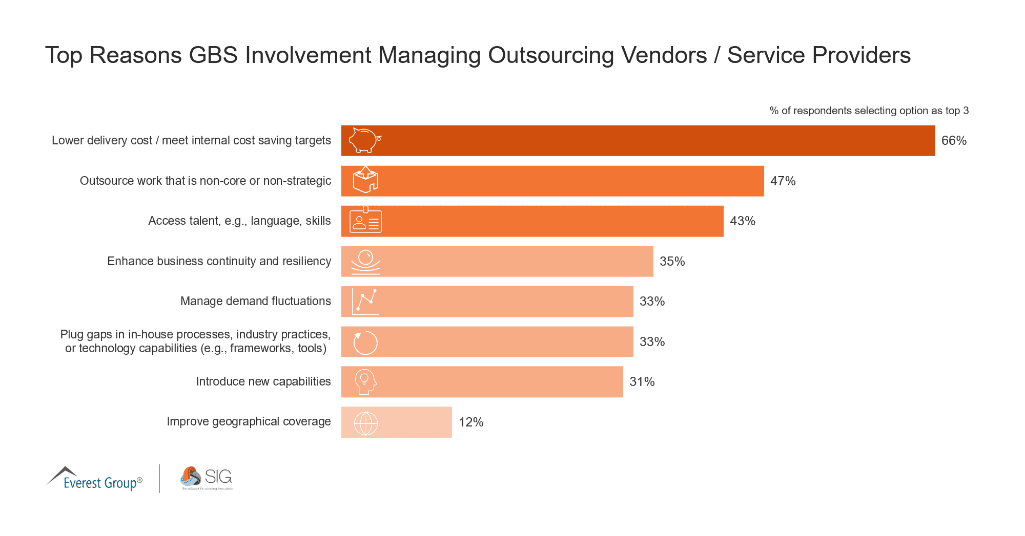 May 2021 Quick Poll | Top Reasons GBS Involvement Managing Outsourcing Vendors - Service Providers