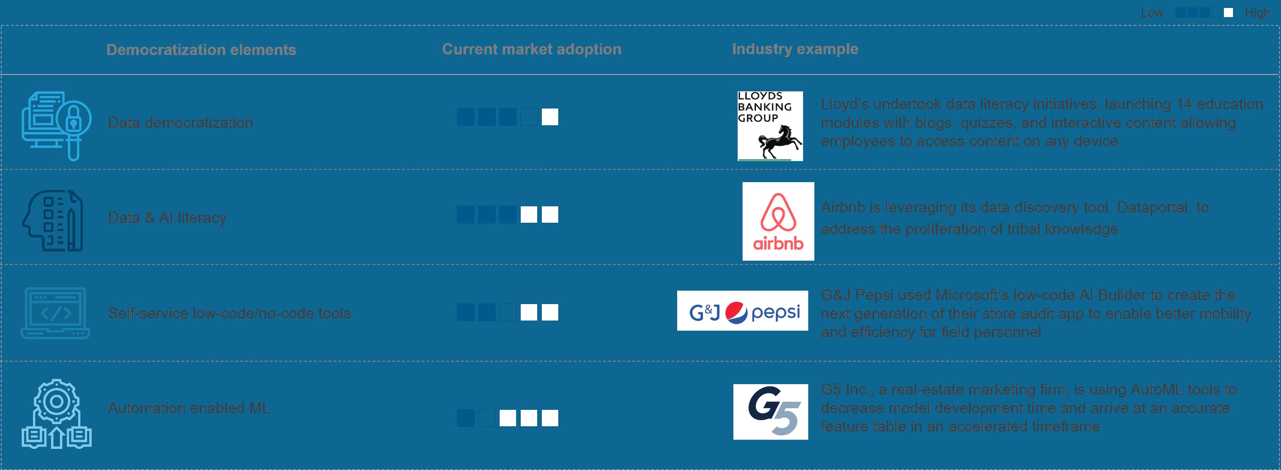current AI adoption