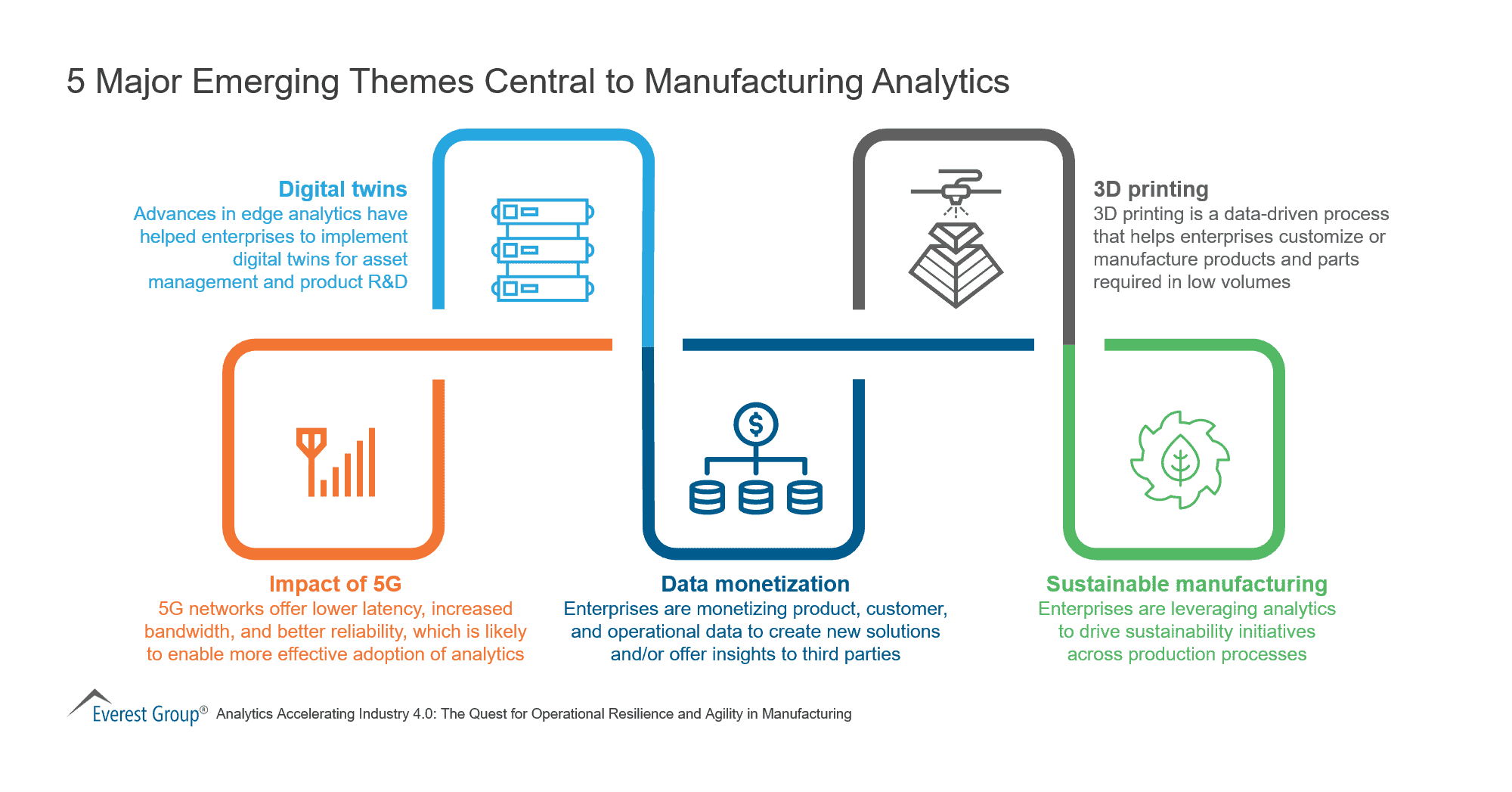 5 Major Emerging Themes Central to Manufacturing Analytics
