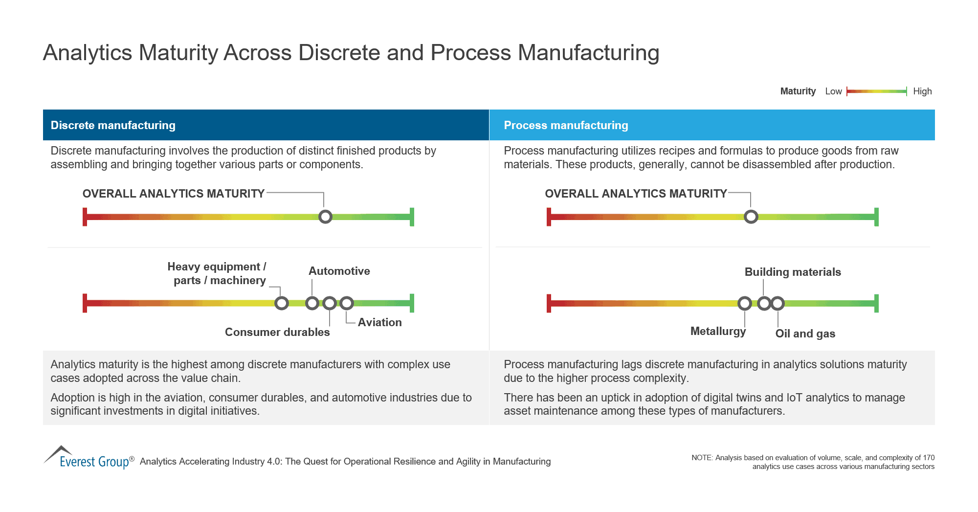 Analytics Maturity Across Discrete and Process Manufacturing