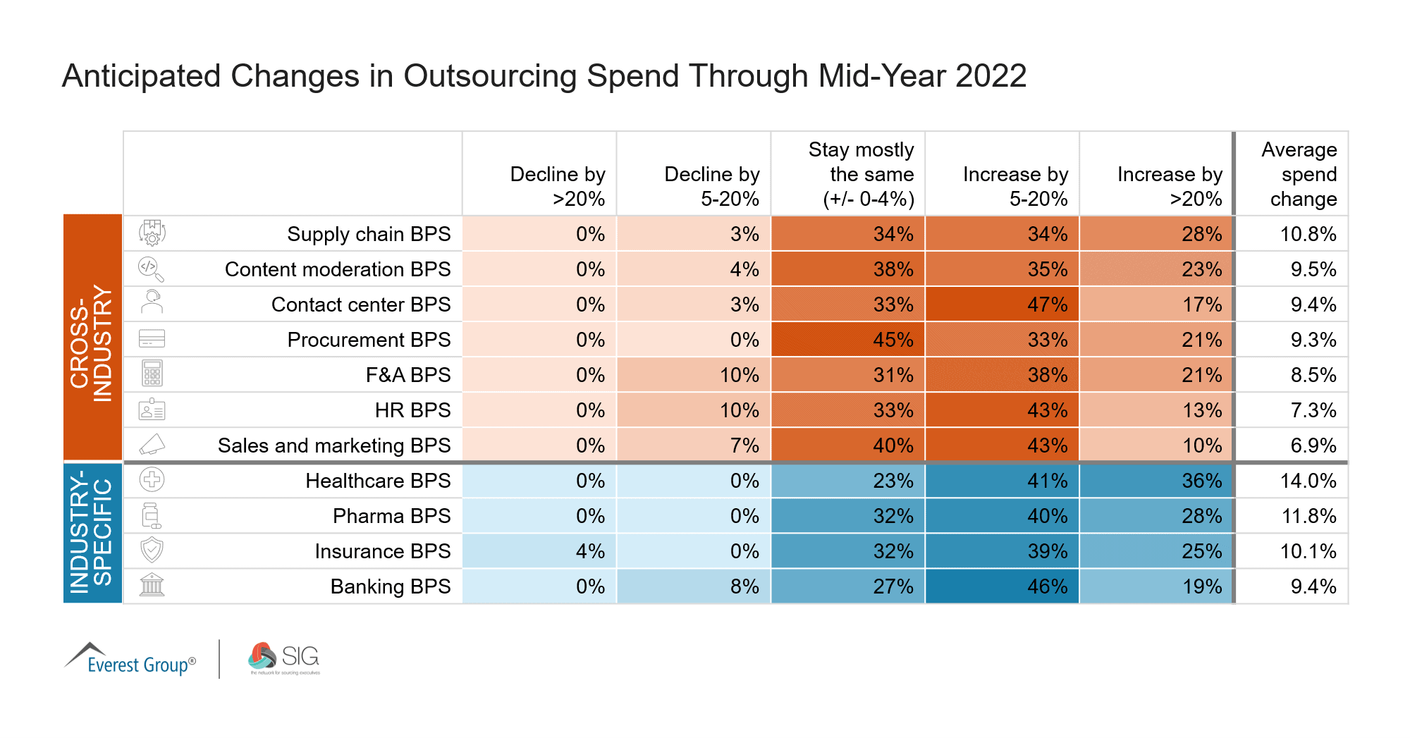 Anticipated Changes in Outsourcing Spend Through Mid Year 2022