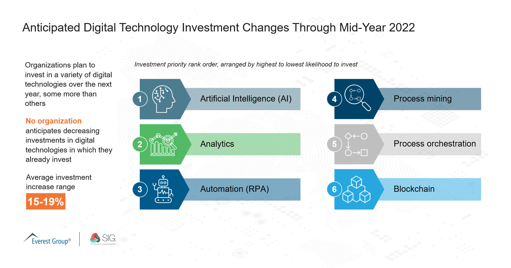 June 2021 Quick Poll | Anticipated Digital Technology Investment Changes Through Mid-Year 2022