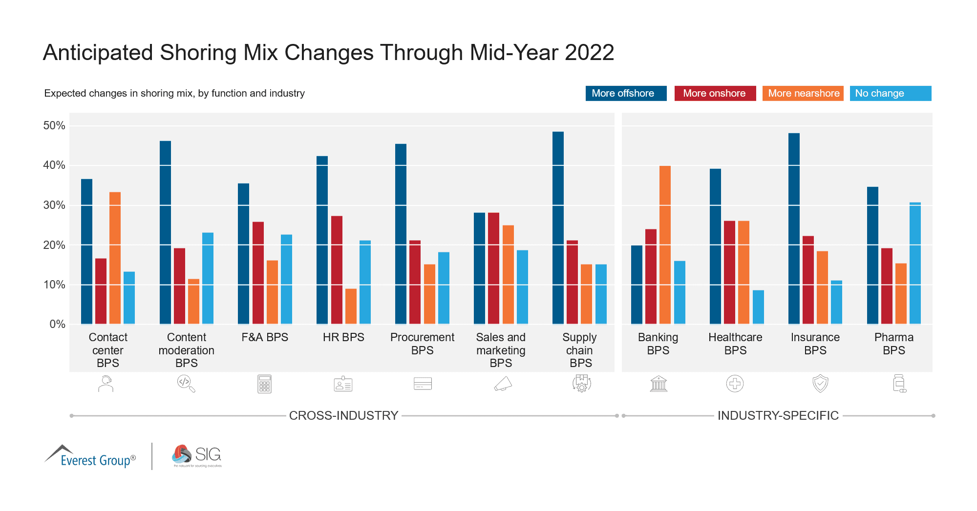 June 2021 Quick Poll | Anticipated Shoring Mix Changes Through Mid-Year 2022