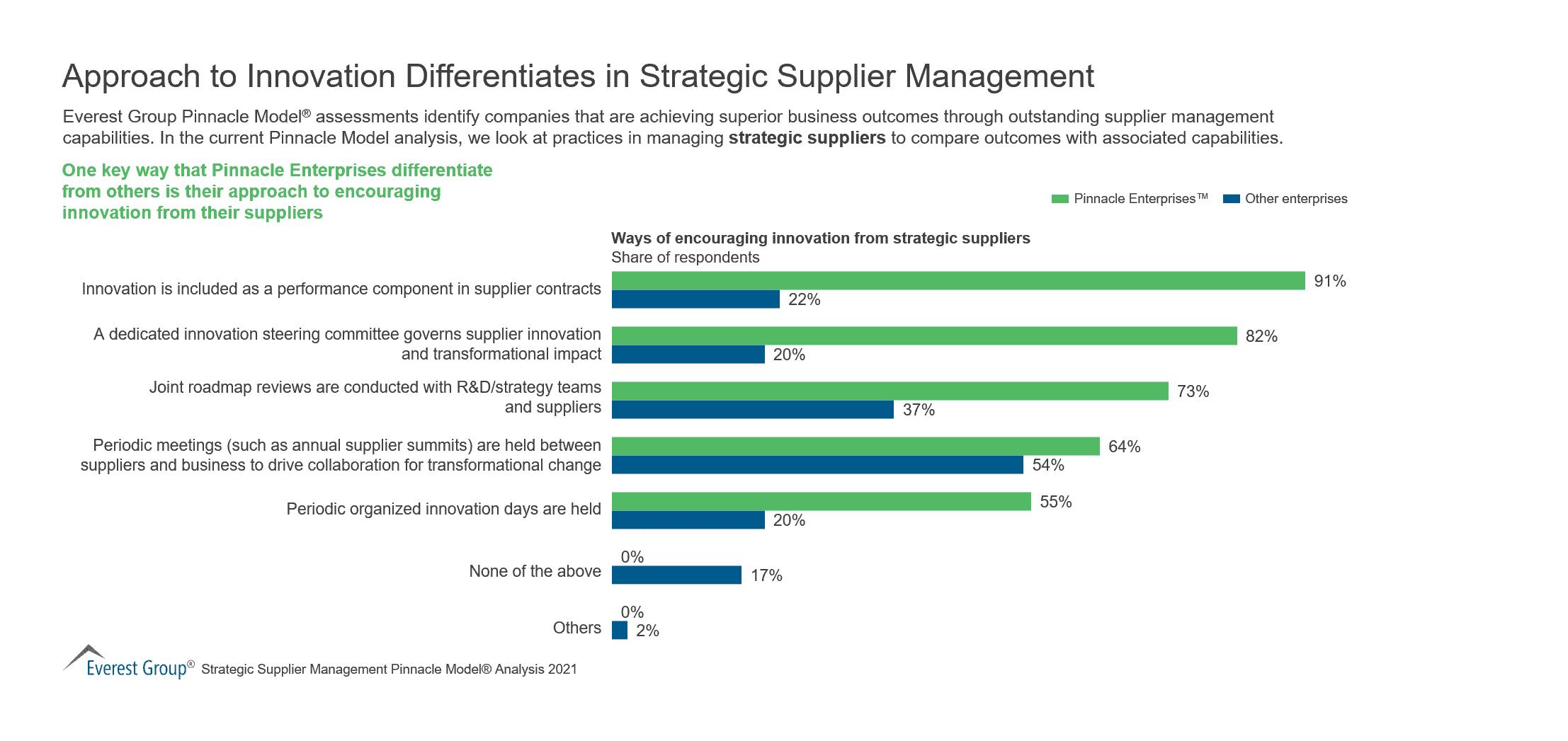 Approach to Innovation Differentiates in Strategic Supplier Management