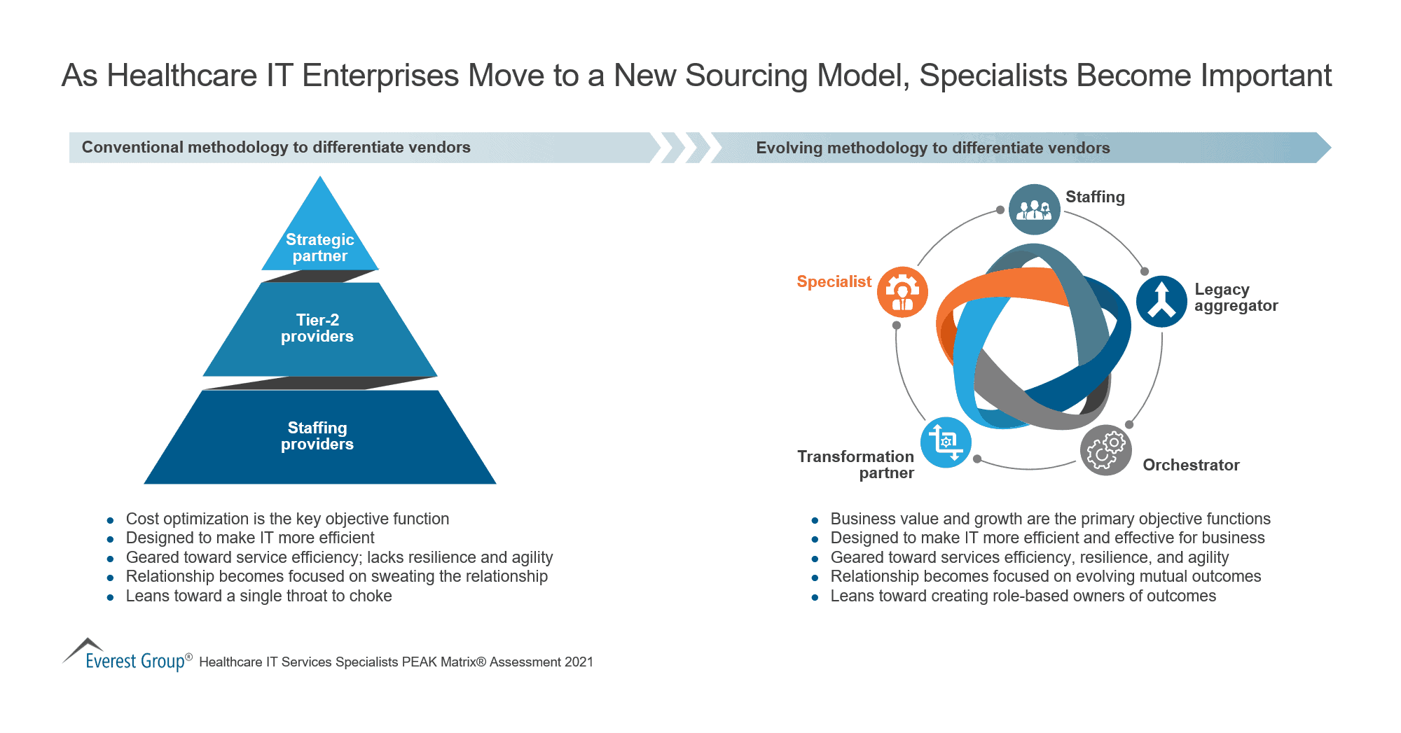 As Healthcare IT Enterprises Move to a New Sourcing Model, Specialists Become Important