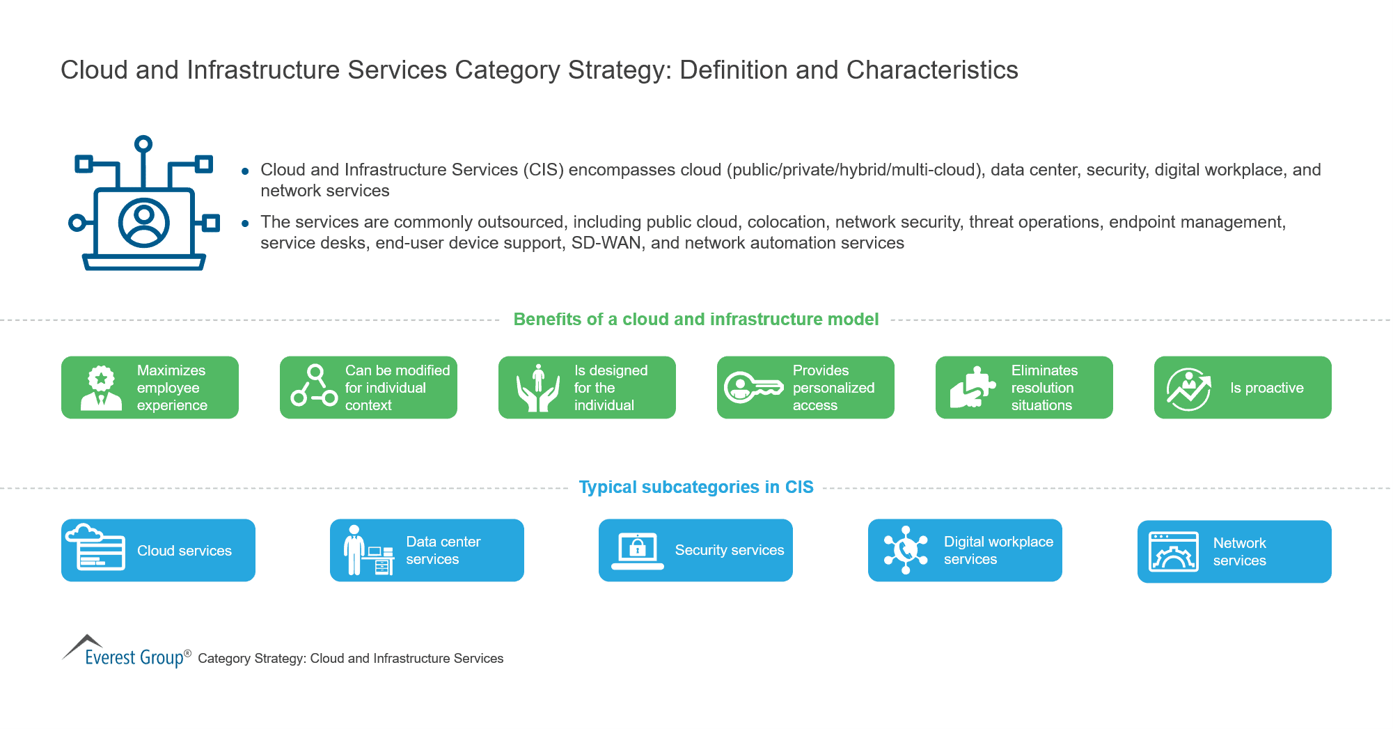Cloud and Infrastructure Services Category Strategy-Definition and Characteristics