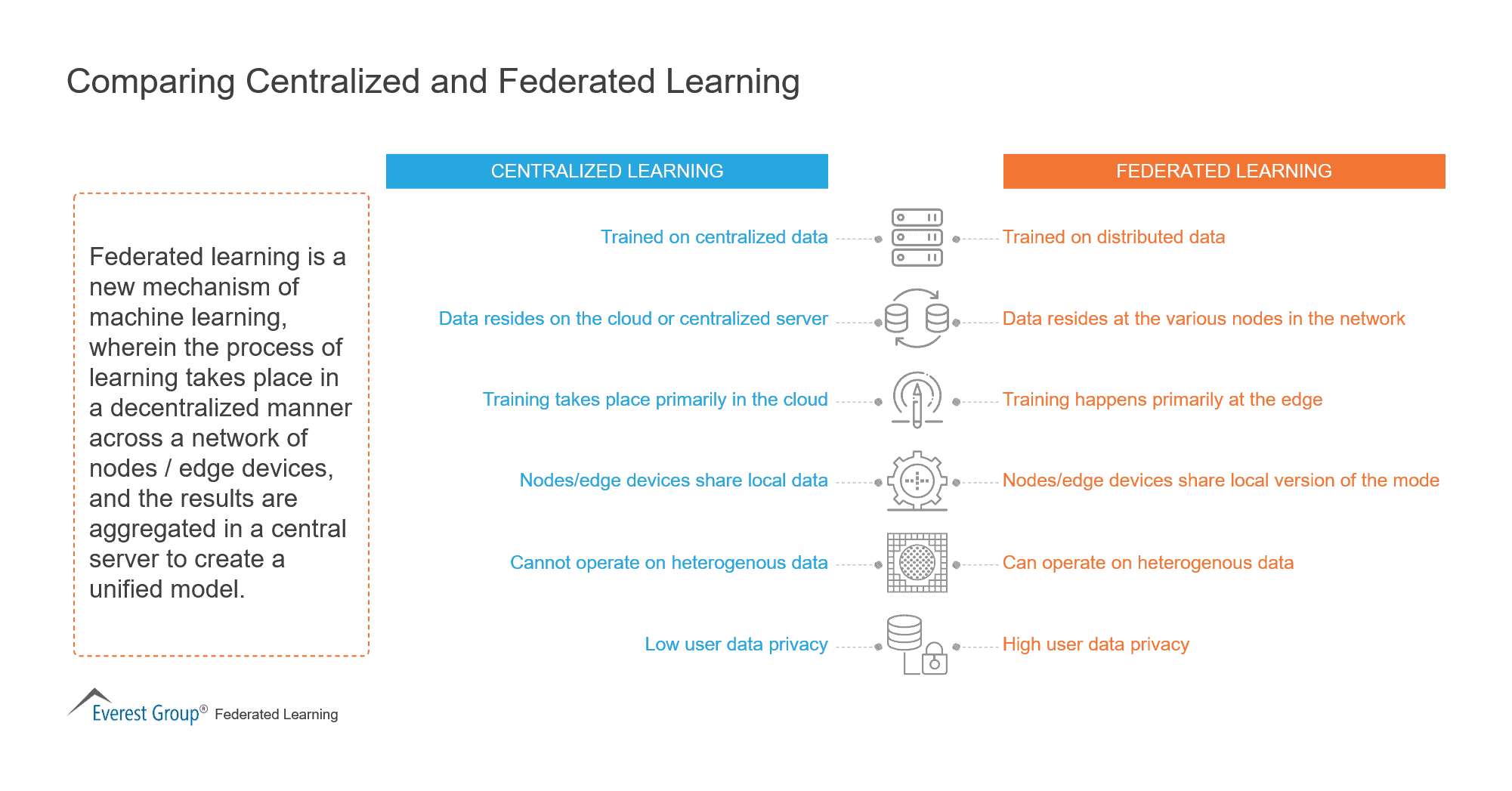 Comparing Centralized and Federated Learning