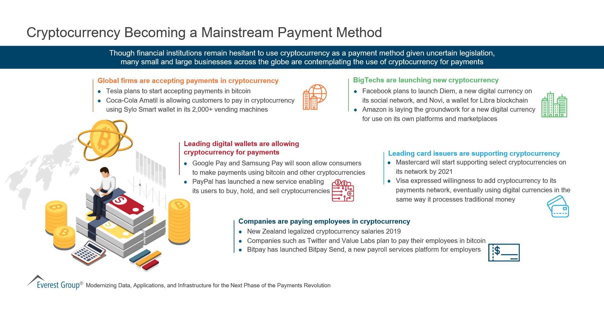 Cryptocurrency Becoming a Mainstream Payment Method