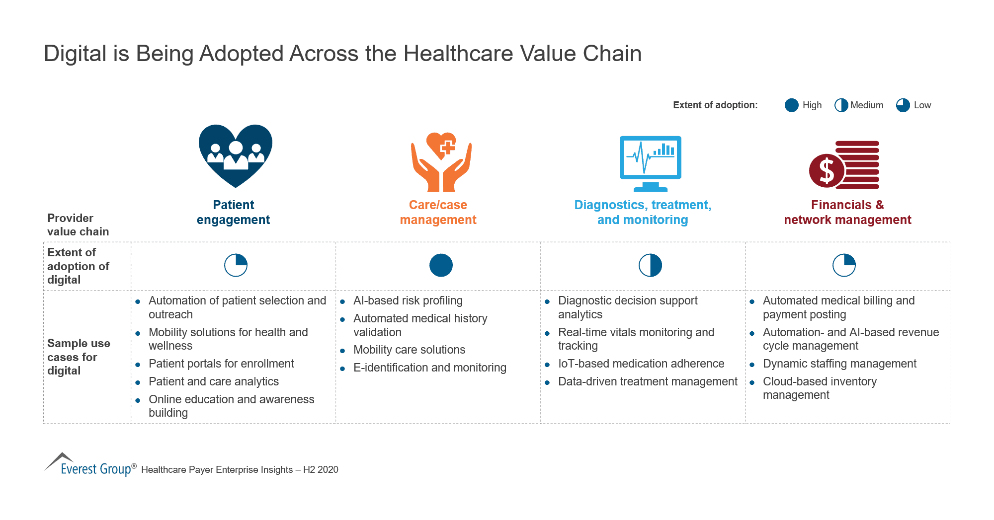Digital is Being Adopted Across the Healthcare Value Chain