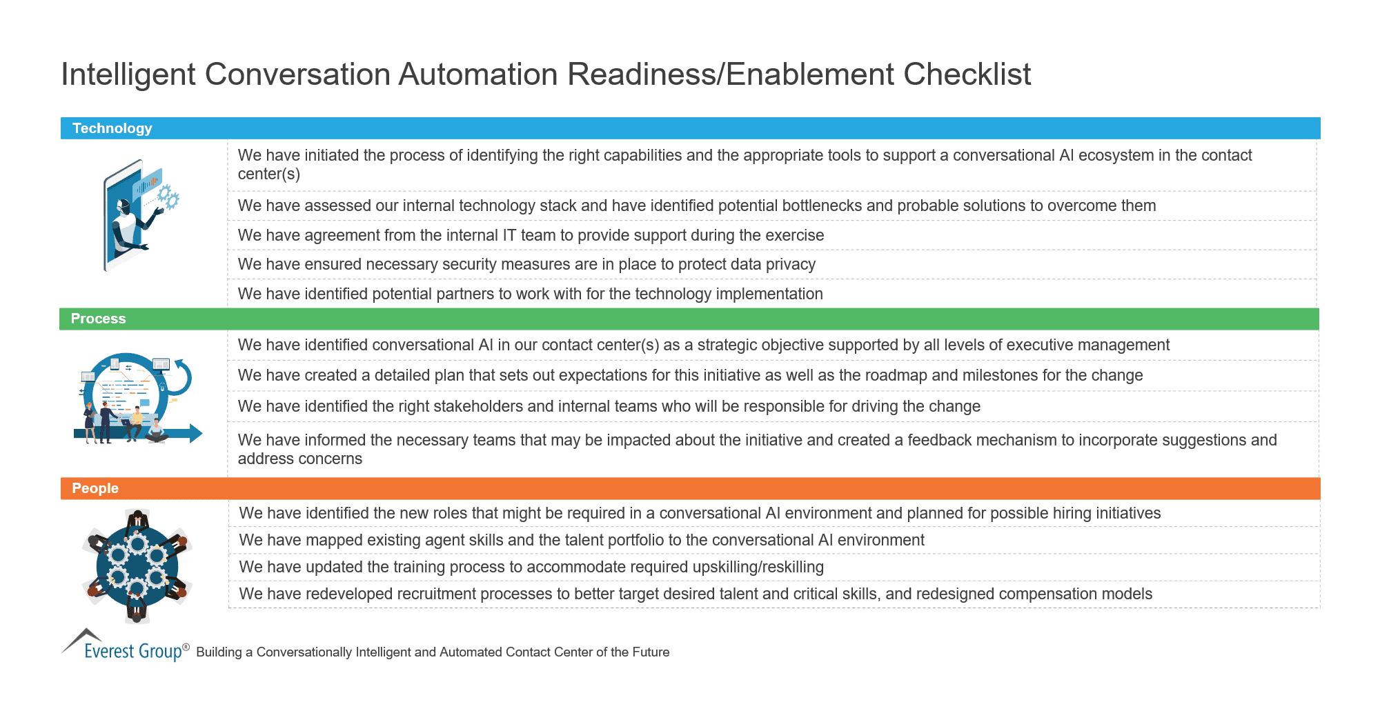 Intelligent Conversation Automation Readiness-Enablement Checklist