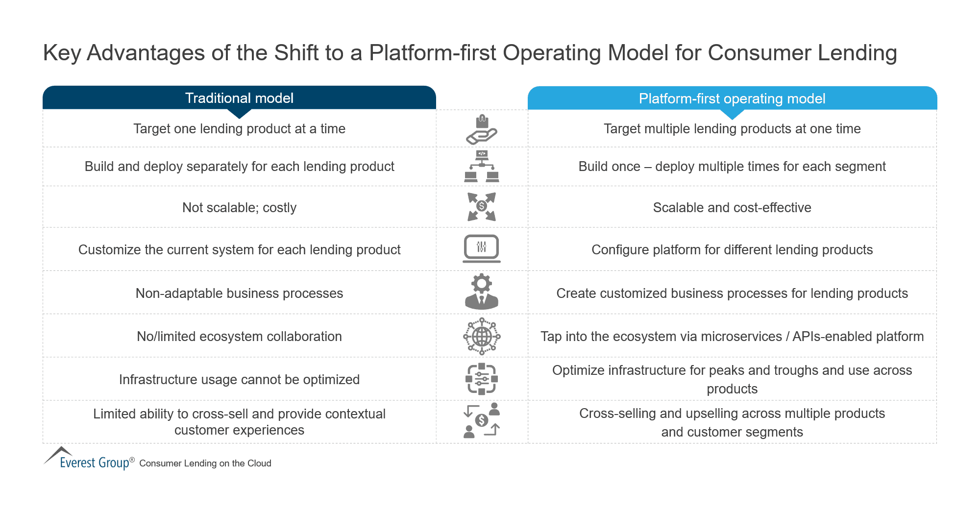 Key Advantages of the Shift to a Platform-first Operating Model for Consumer Lending