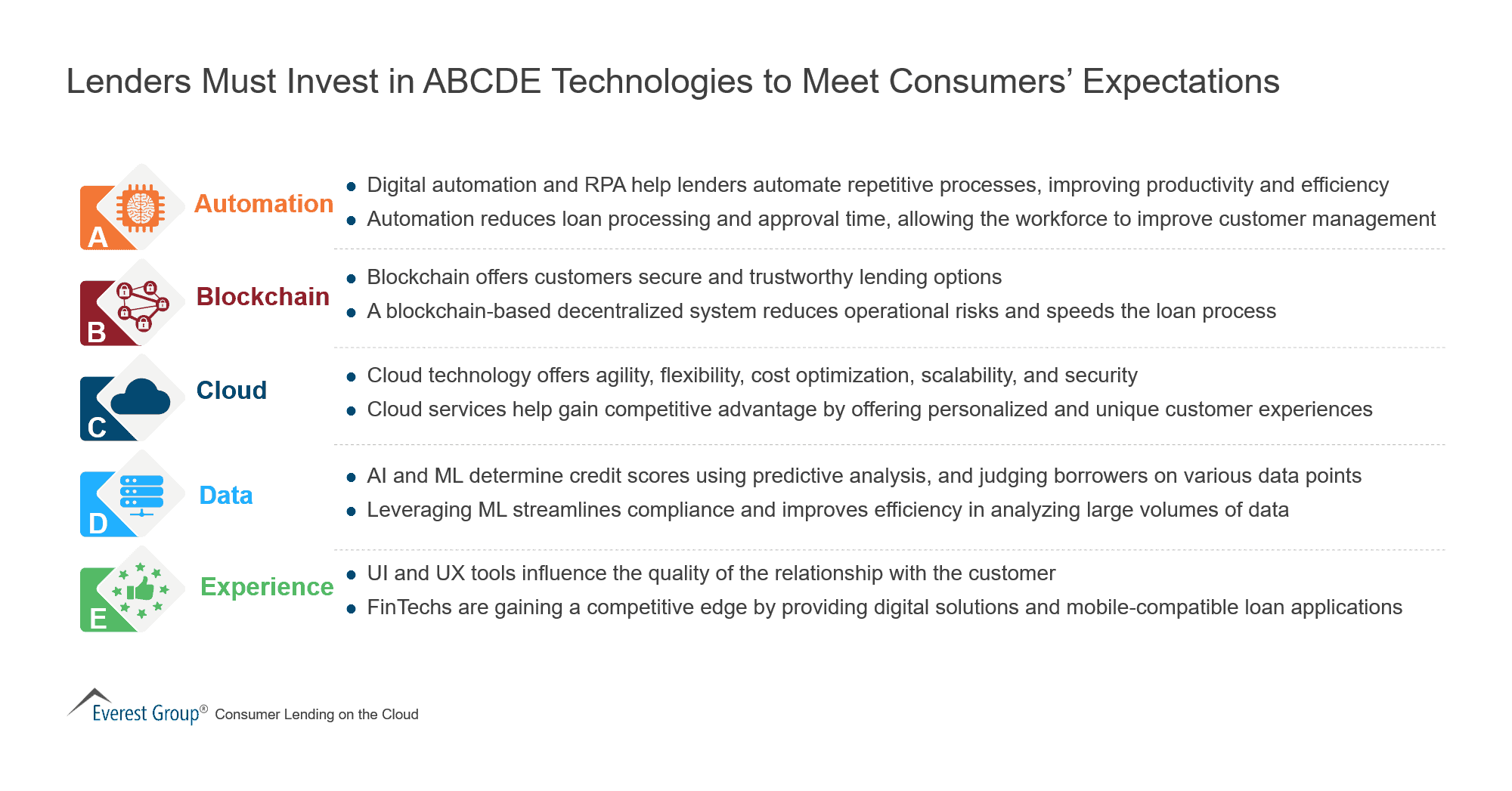 Lenders Must Invest in ABCDE Technologies to Meet Consumers' Expectations