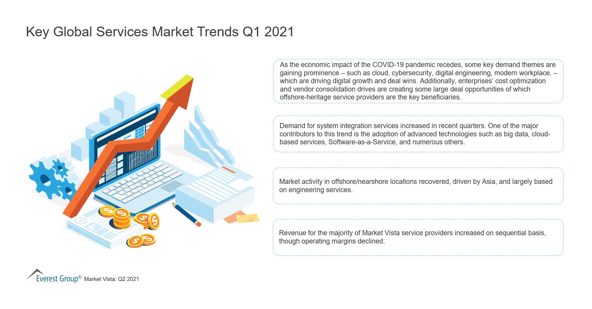 Market Vista Q2 2021 for PR