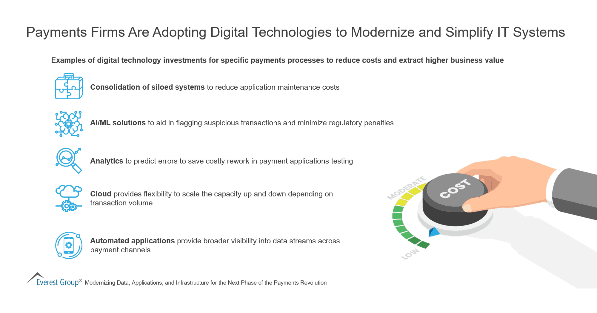 Payments Firms Are Adopting Digital Technologies to Modernize and Simplify IT Systems