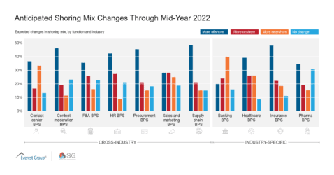 Q2 Anticipated Shoring Mix Changes Through Mid-Year 2022