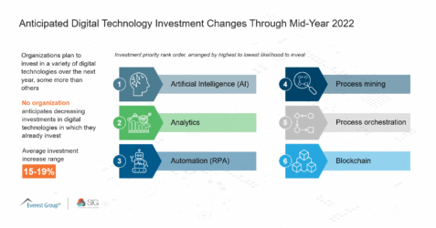 Q3 Anticipated Digital Technology Investment Changes Through Mid-Year 2022