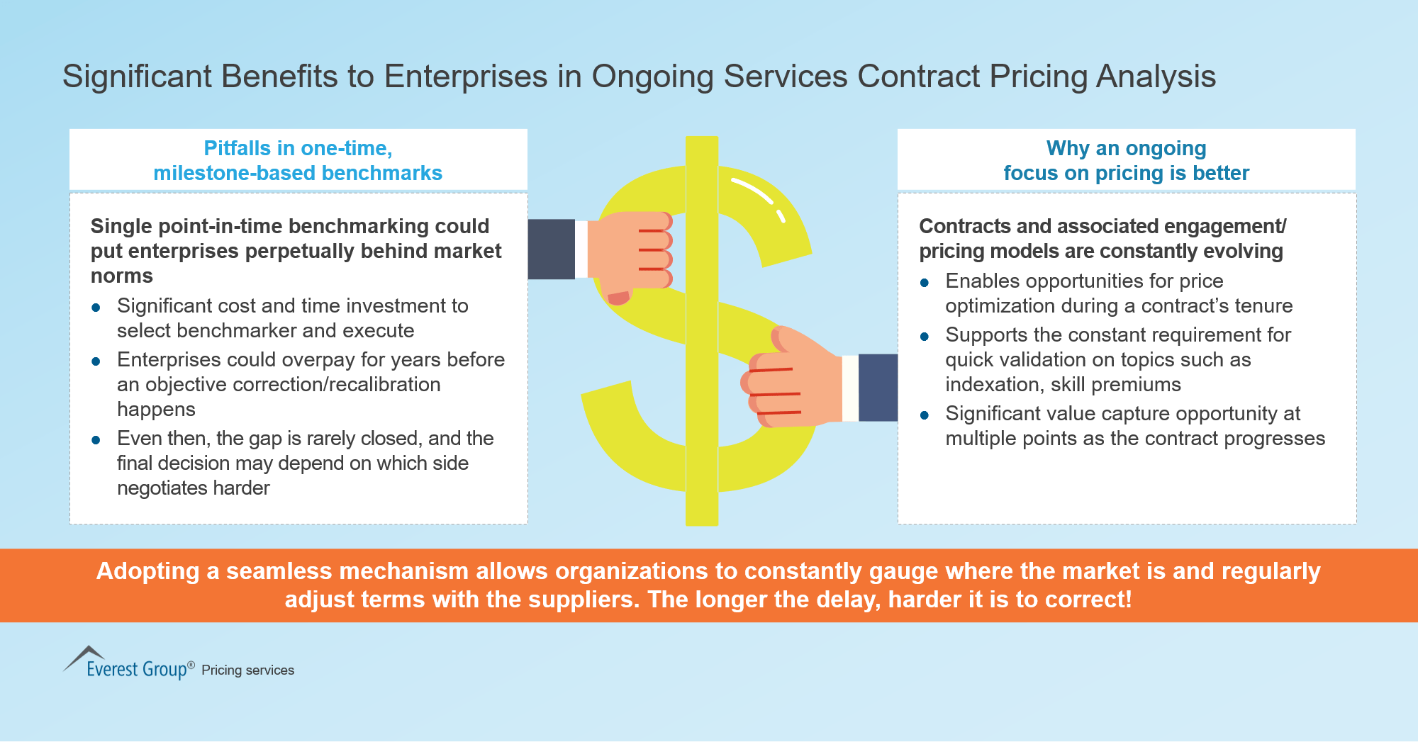 Significant Benefits to Enterprises in Ongoing Services Contract Pricing Analysis