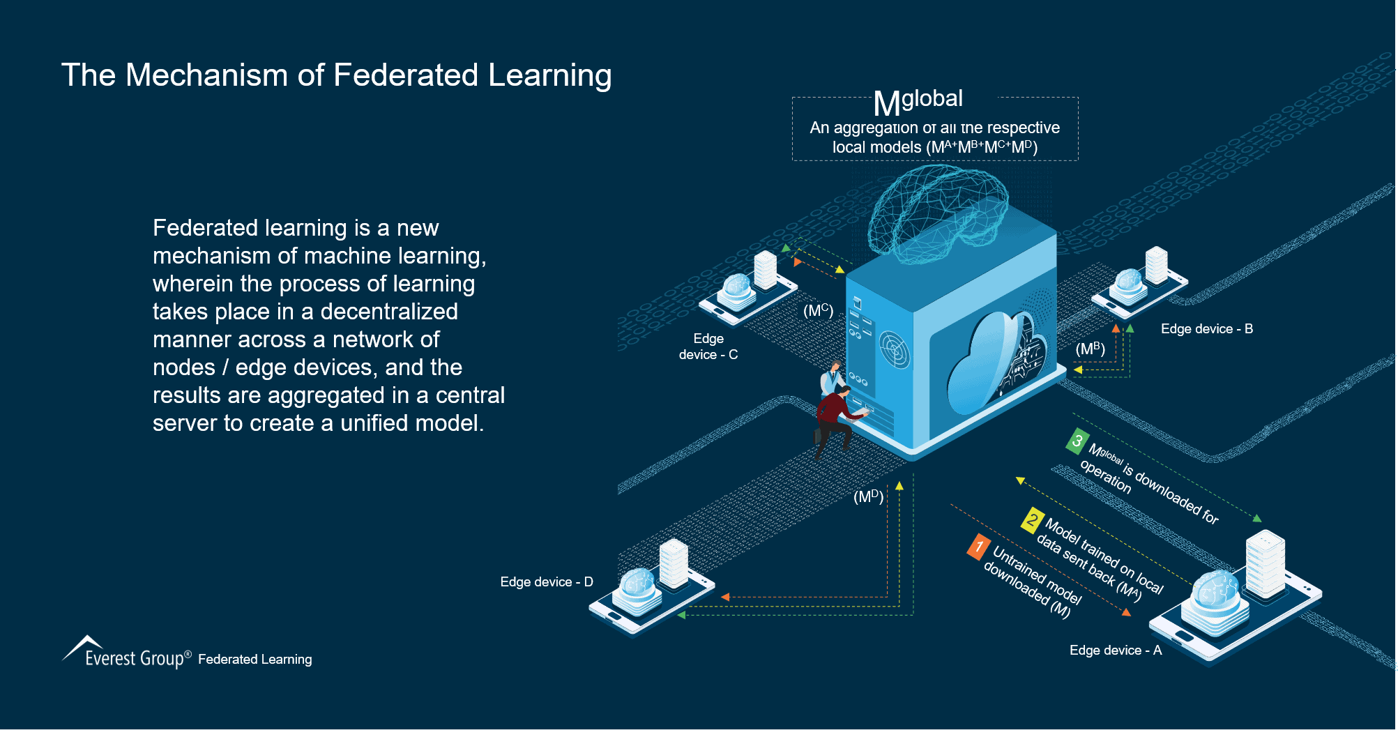 The Mechanism of Federated Learning
