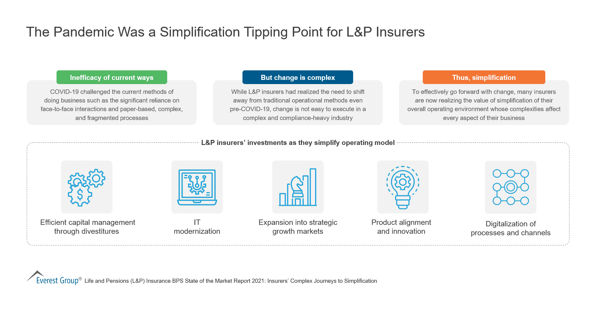 The Pandemic Was a Simplification Tipping Point for L P Insurers