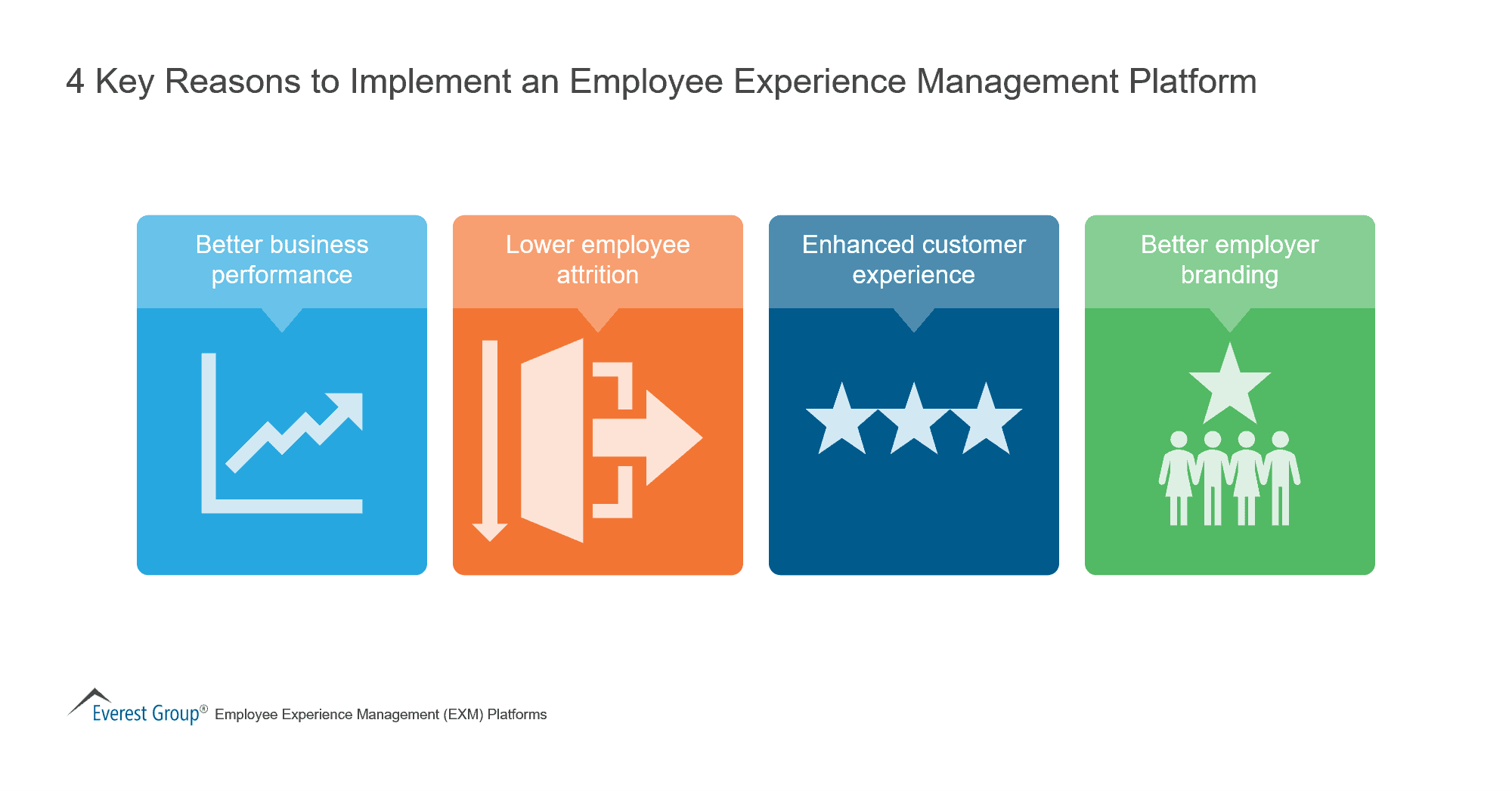 4 Key Reasons to Implement an Employee Experience Management Platform