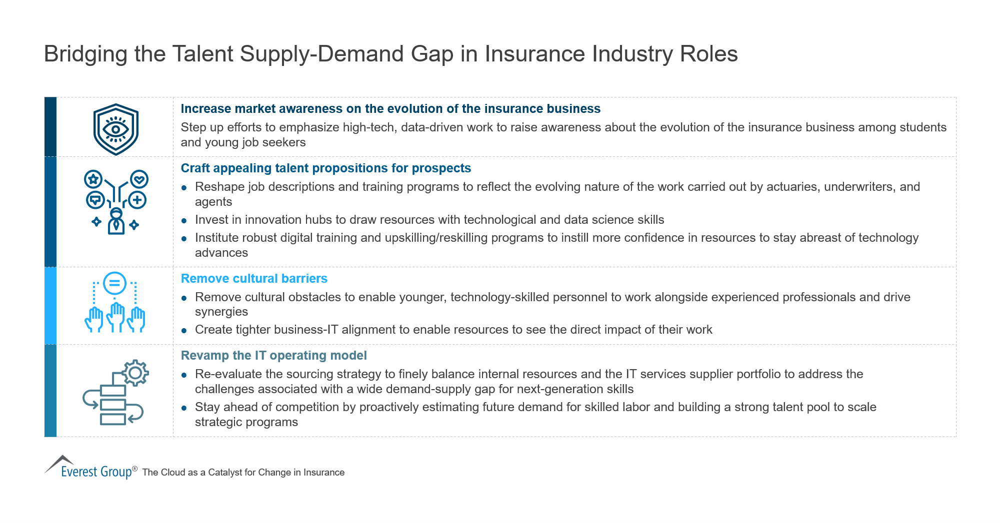 Bridging the Talent Supply-Demand Gap in Insurance Industry Roles