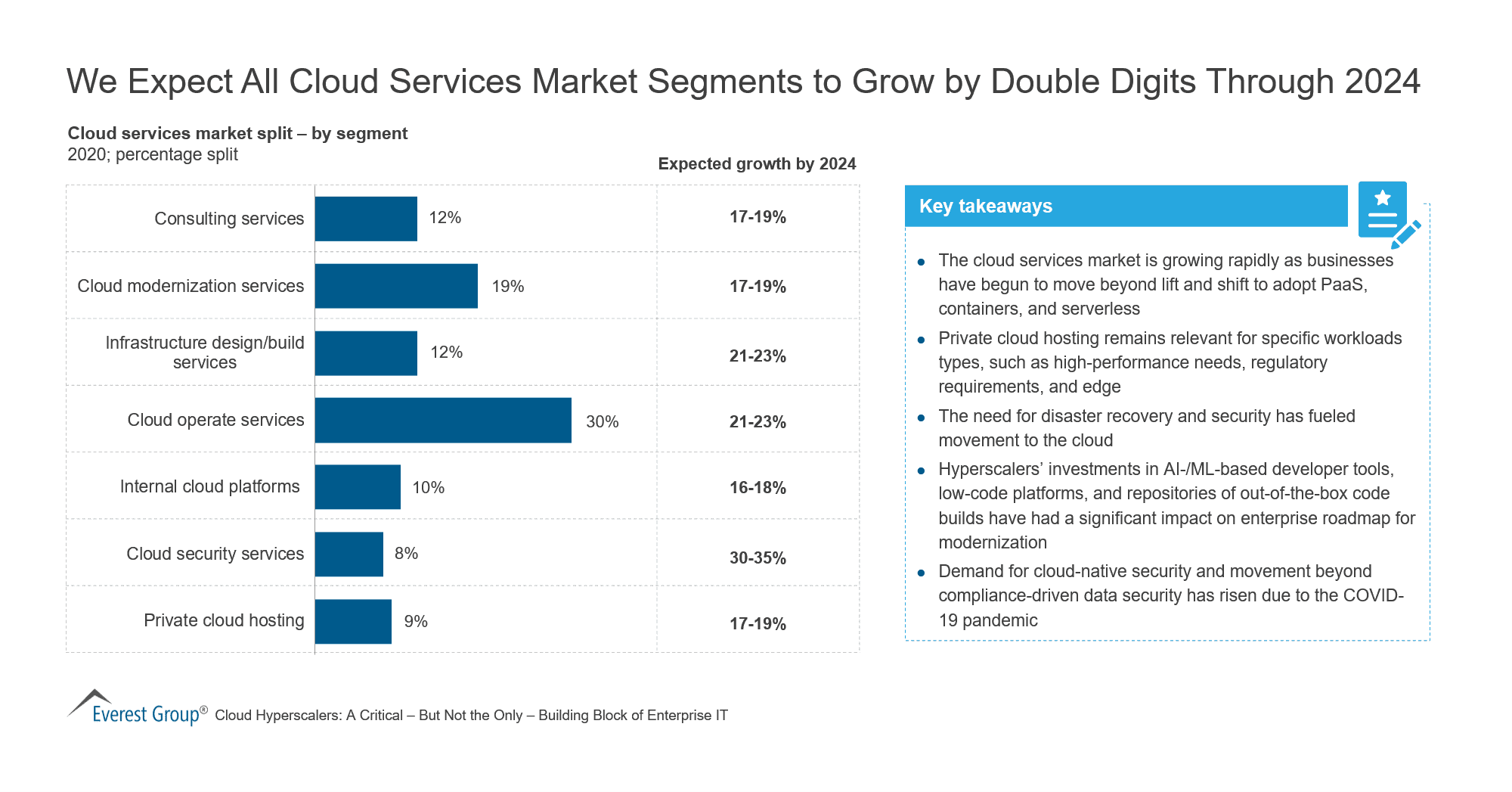 Cloud Services Market to Grow by Double Digits