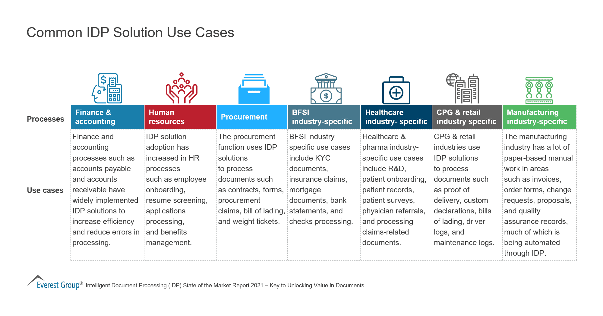 Common IDP Solution Use Cases